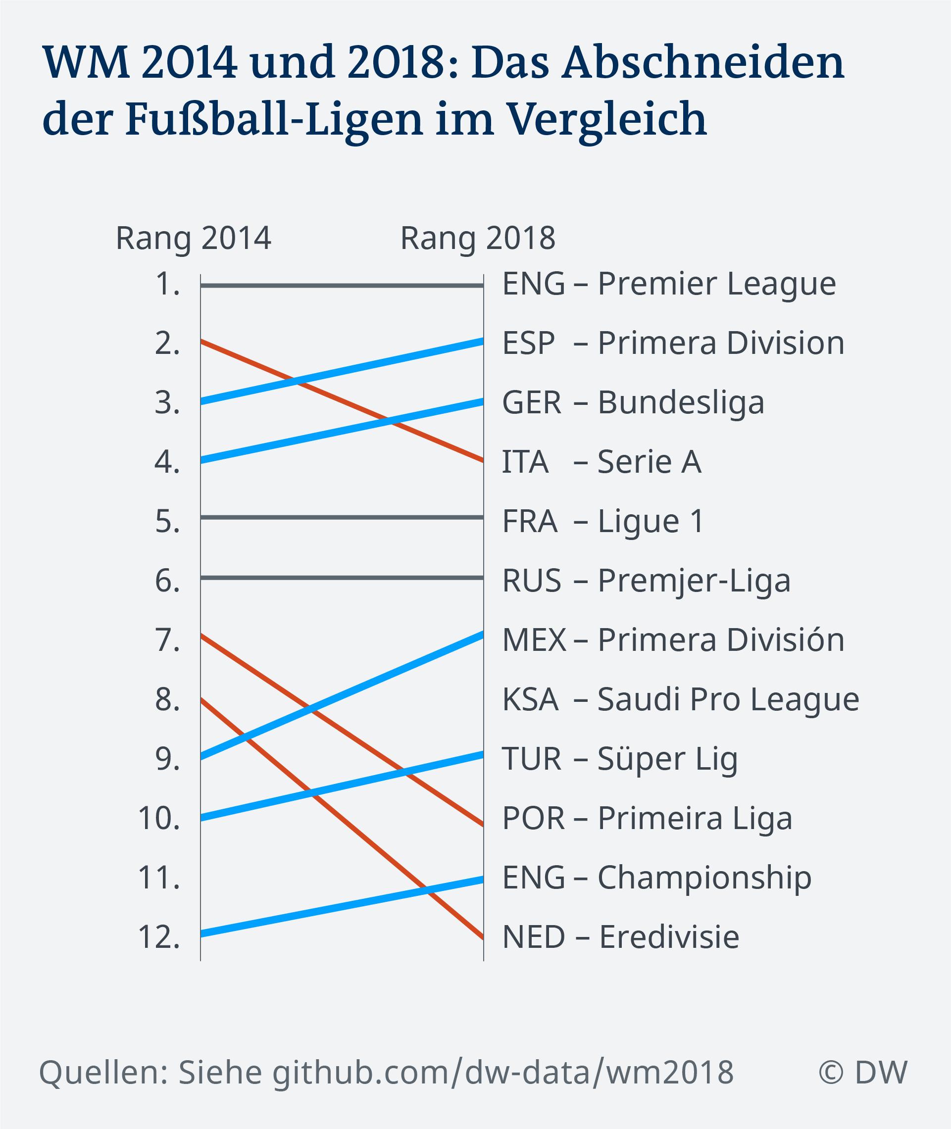 Wm Aus Schuld Ist Nicht Die Bundesliga Fussball Dw