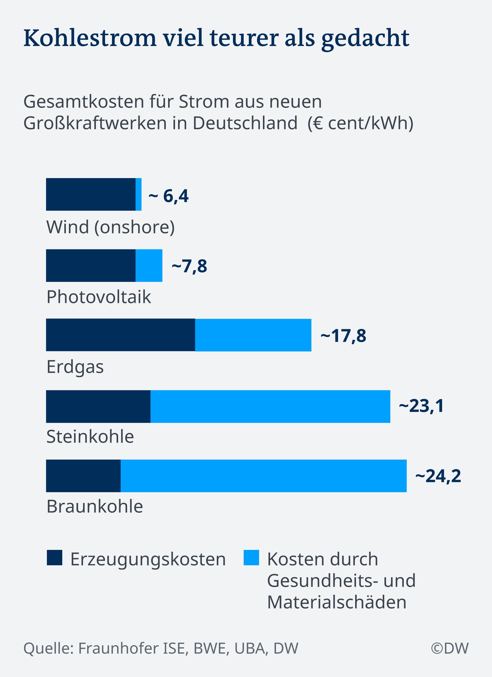 Infografik Kohlestromkosten DE