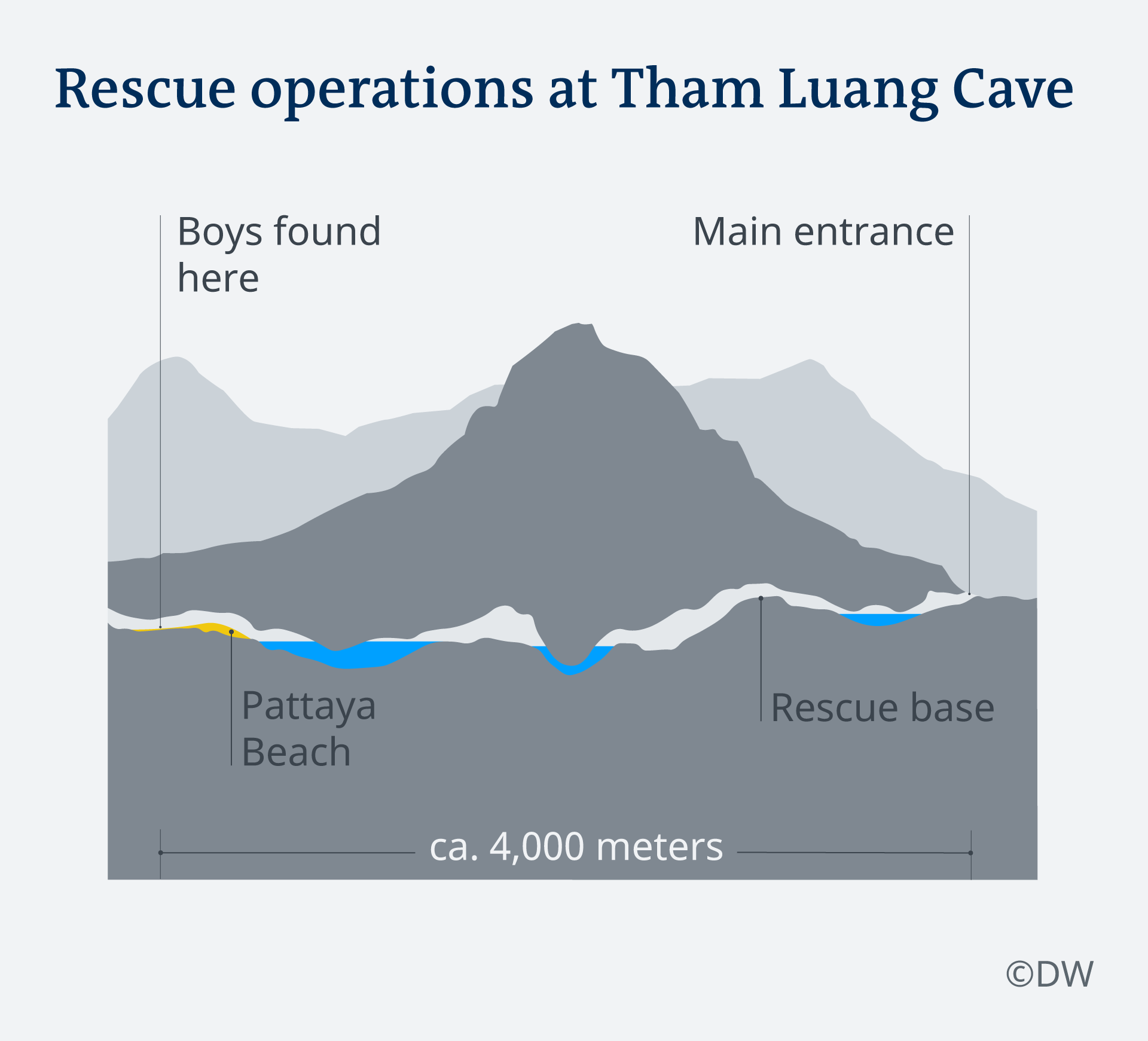 A visual of the recue operations at the Tham Luang Cave