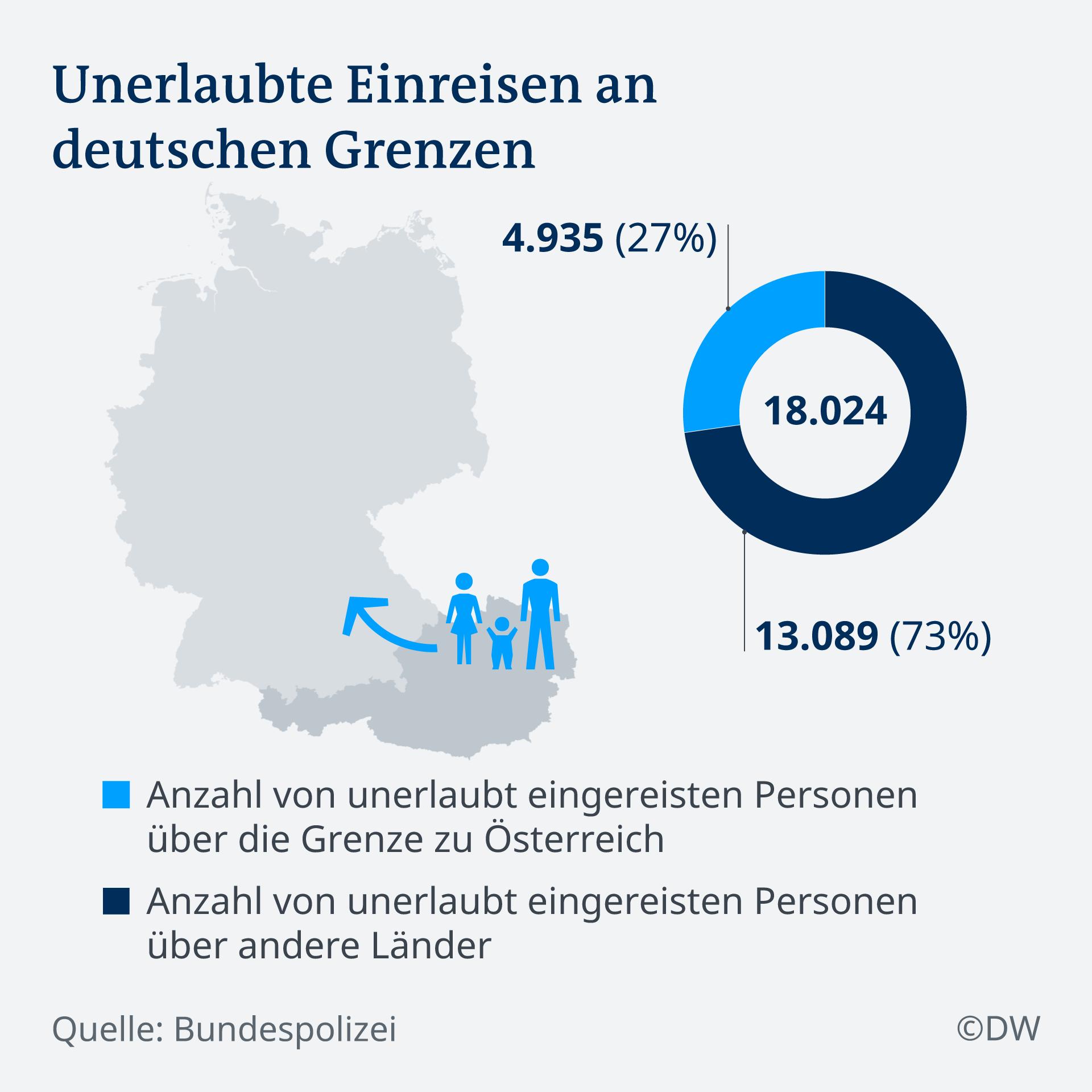 Infografik Unerlaubte Einreisen an deutschen Grenzen DE