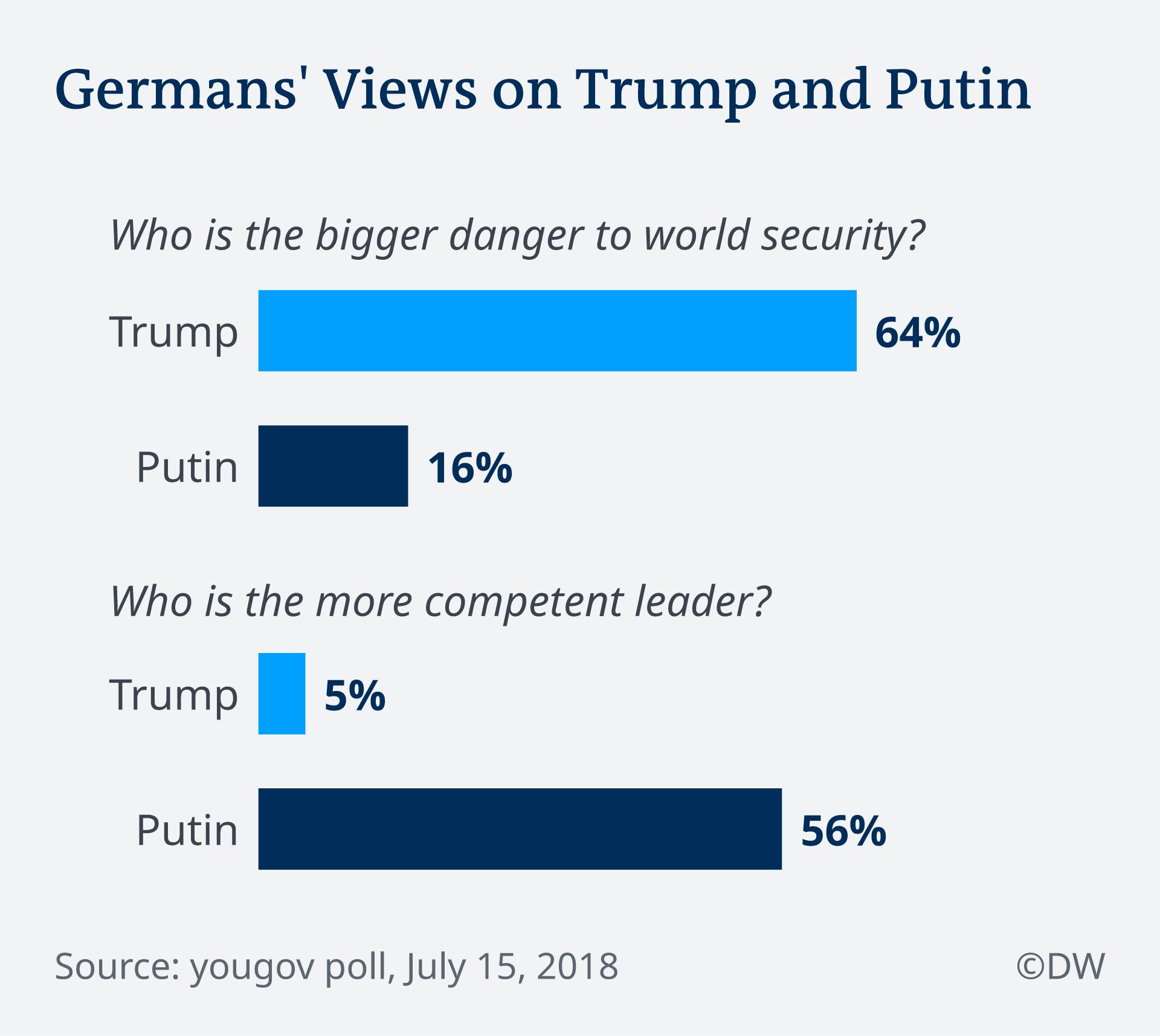 Mišljenje Nijemaca o Trumpu i Putinu