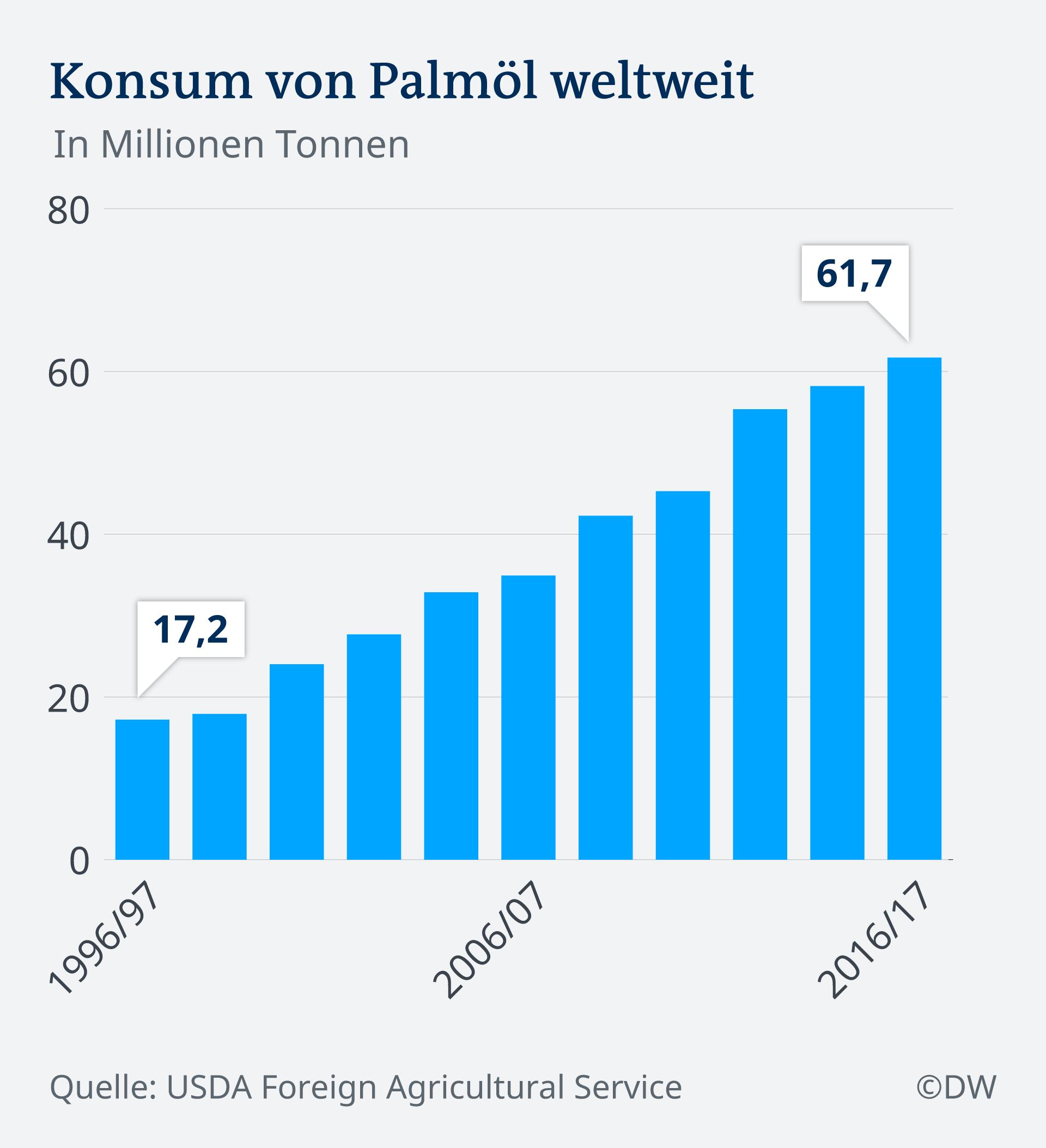 Infografik Palmöl weltweit Konsum DE