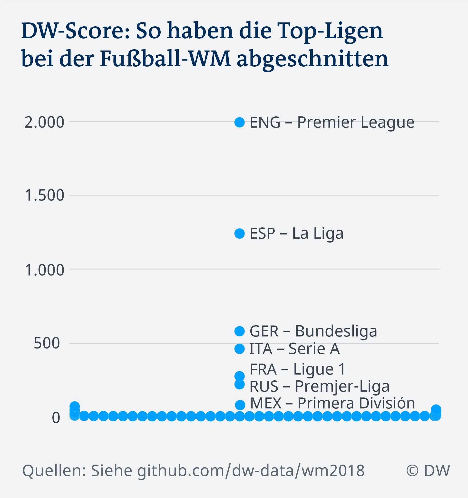 Fussball Ligen Im Vergleich Wie Weltmeisterlich Ist Die