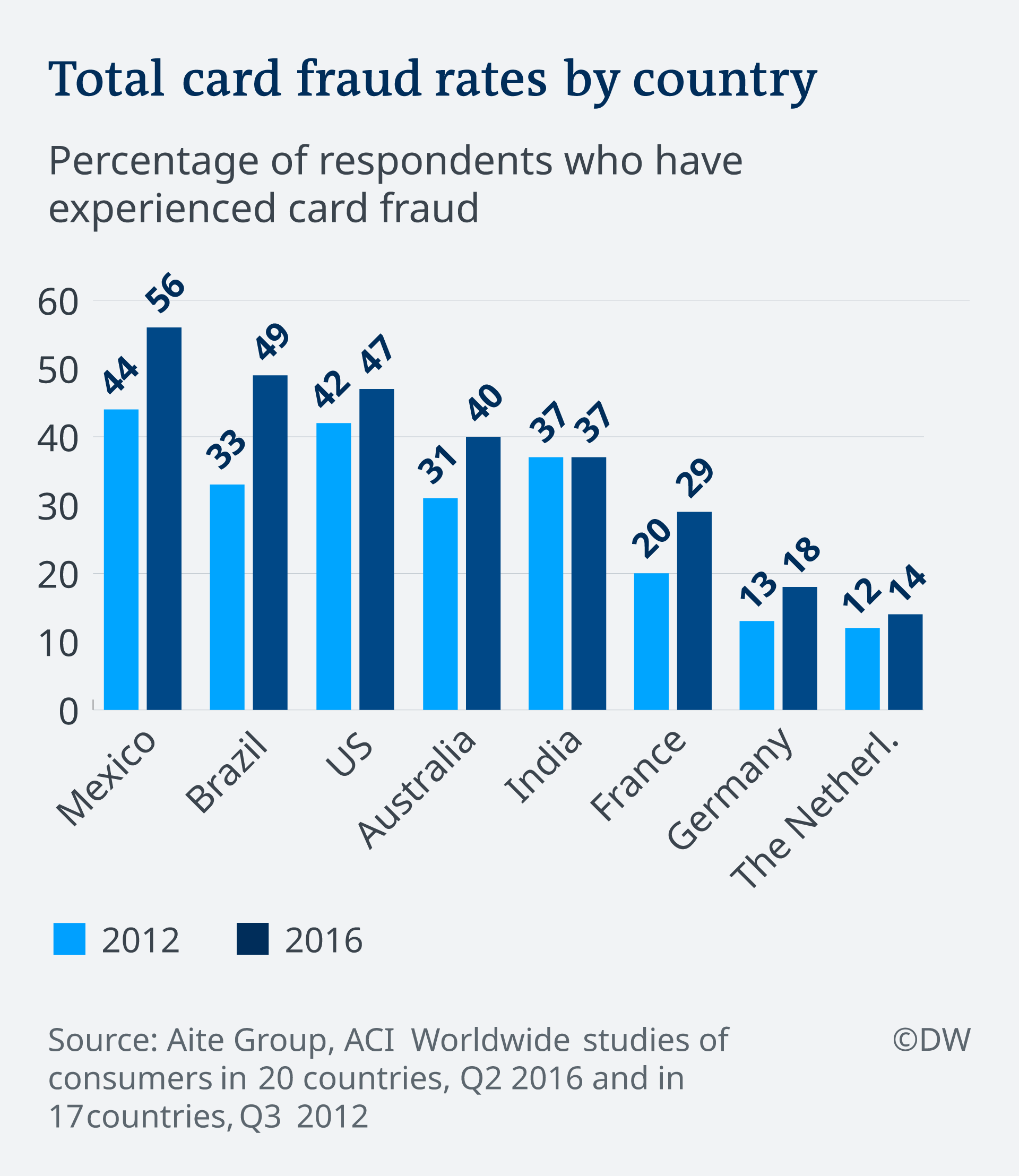 A graphic showing total card fraud rates by country