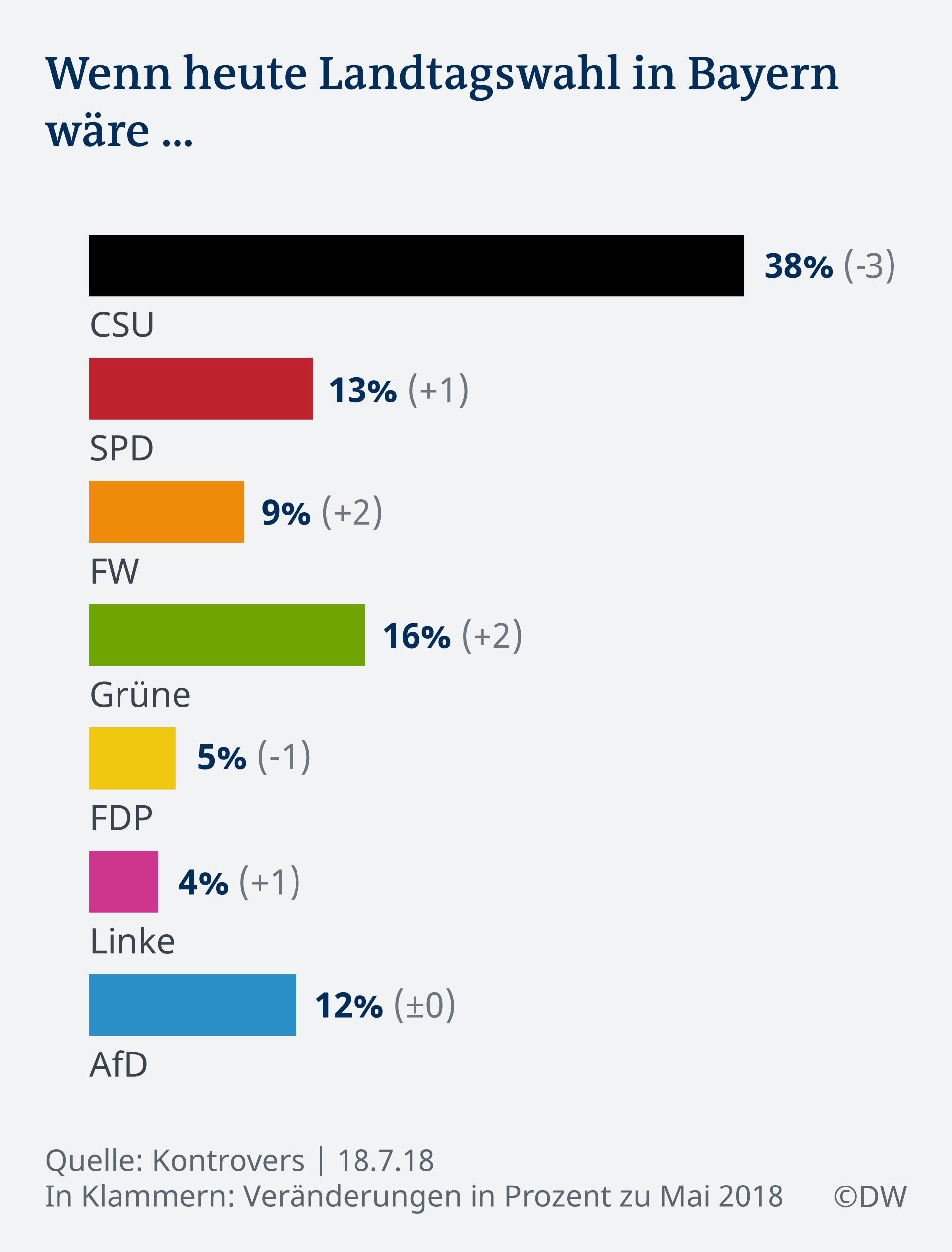 Bayerische Posse: Seehofer, Söder und die Landtagswahlen ...