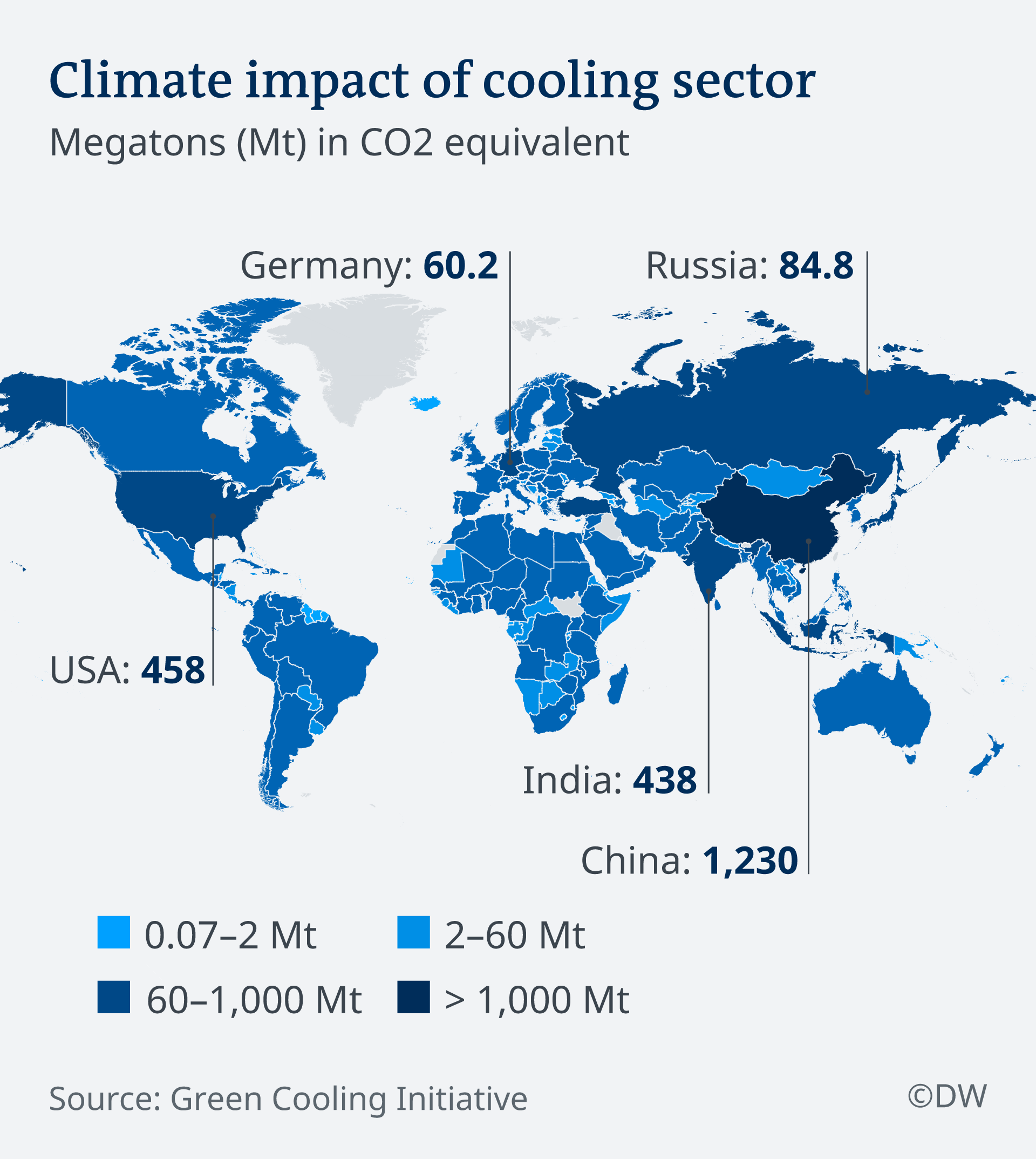 Total emissions of cooling sector