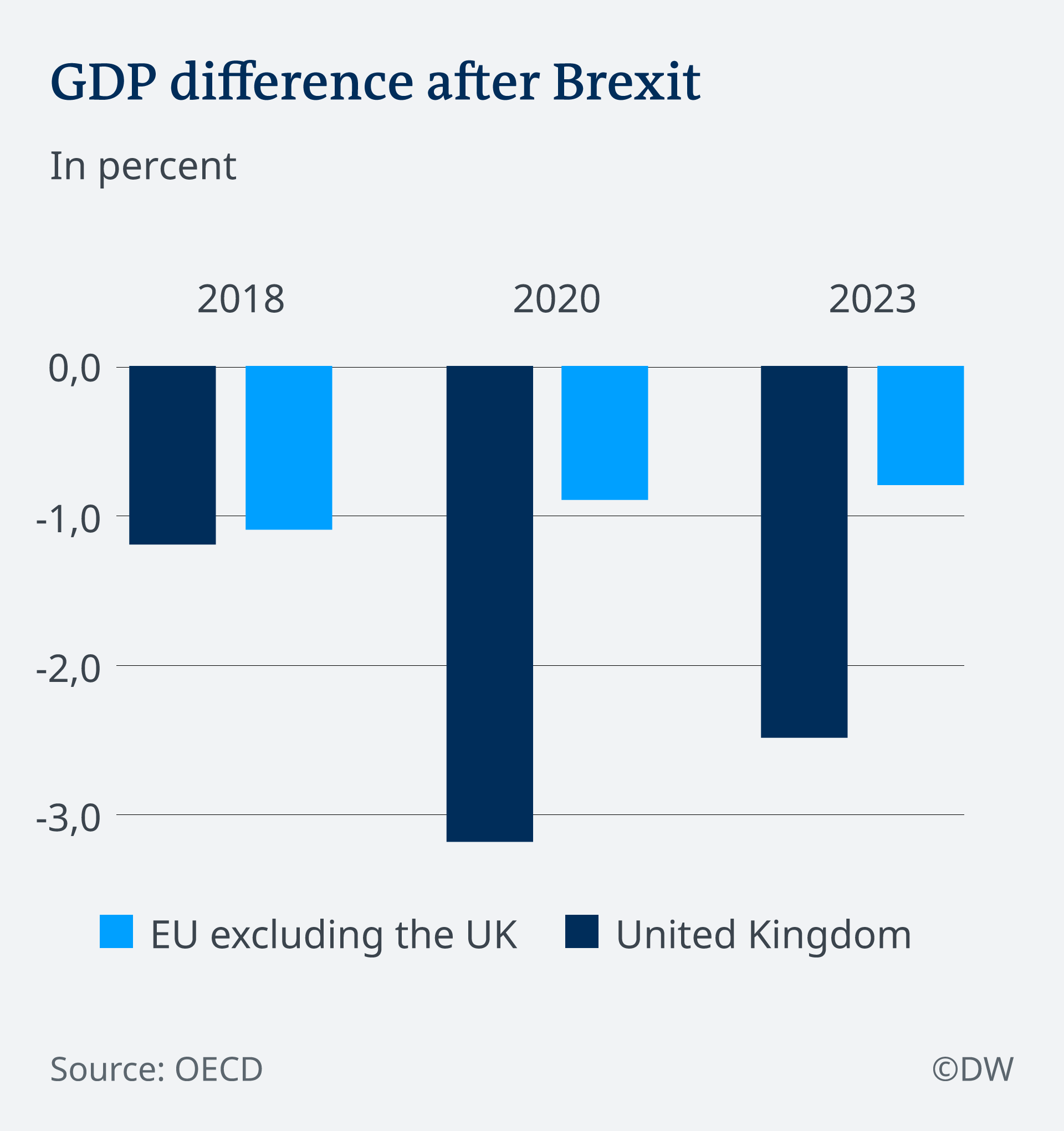 GDP after Brexit