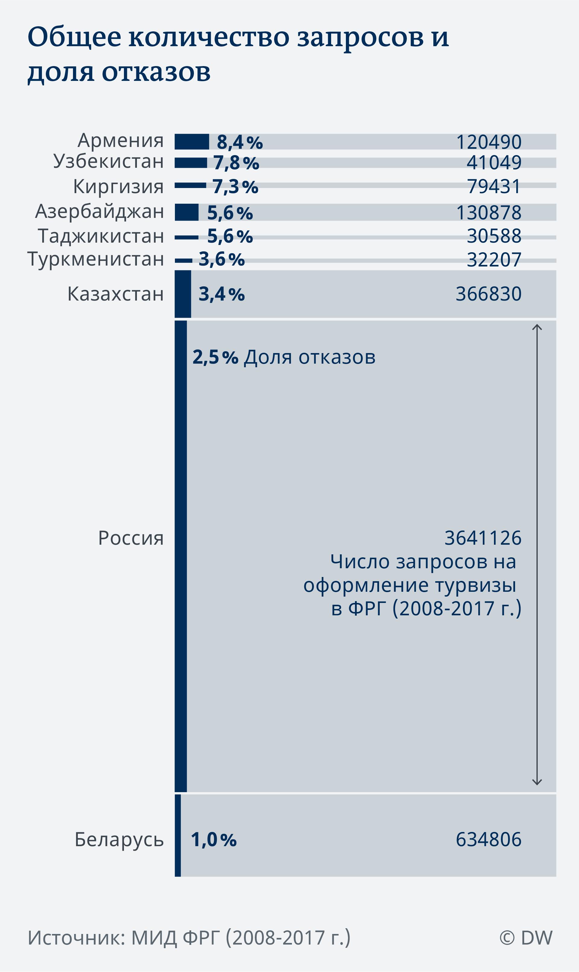 Инфографика: общее количество запросов и доля отказов