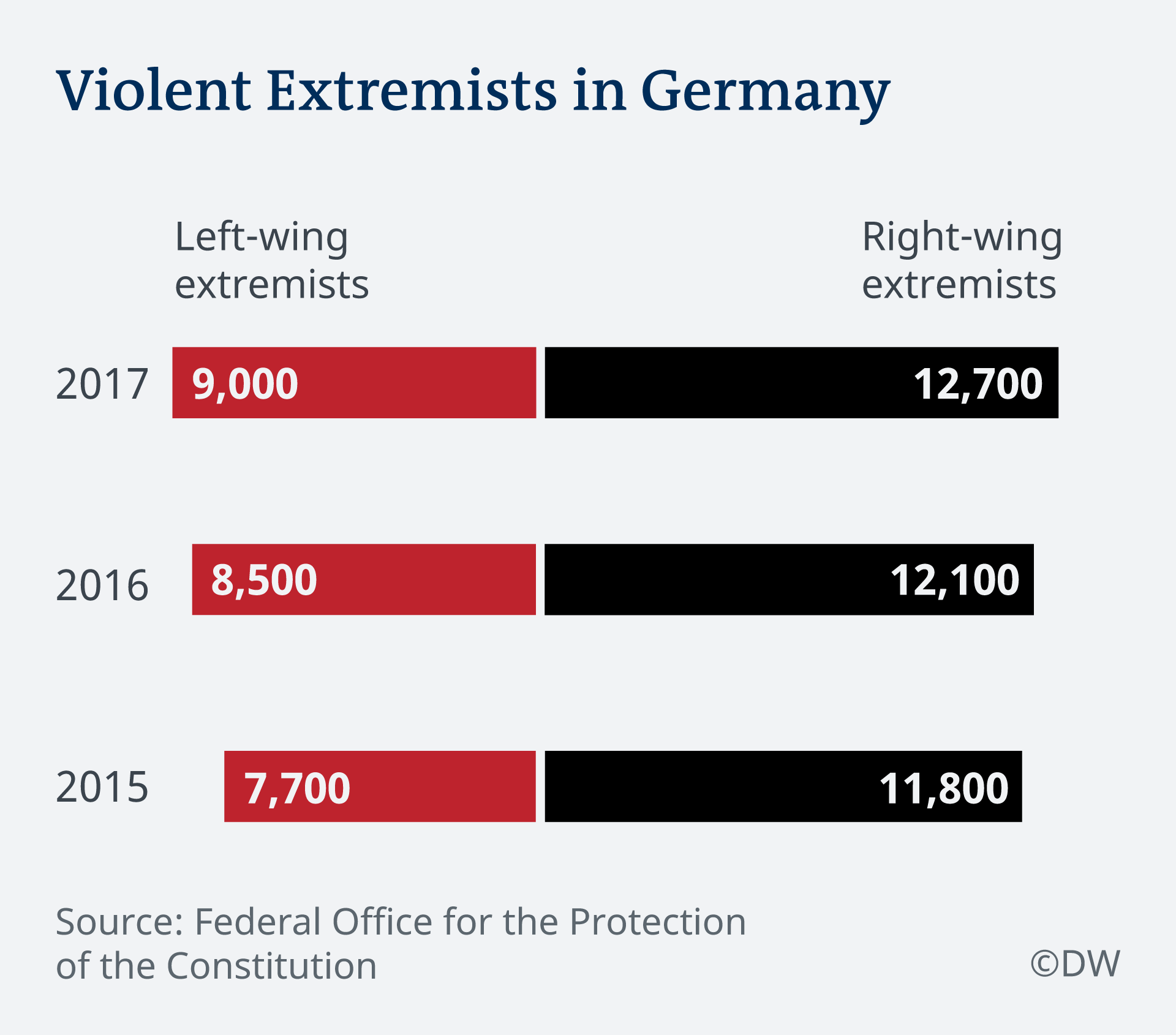 Infographic violent extremists in Germany EN