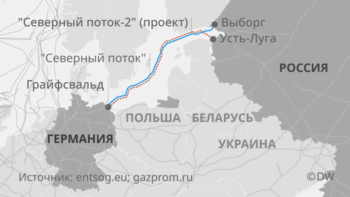 Инфографик Северный поток-2
