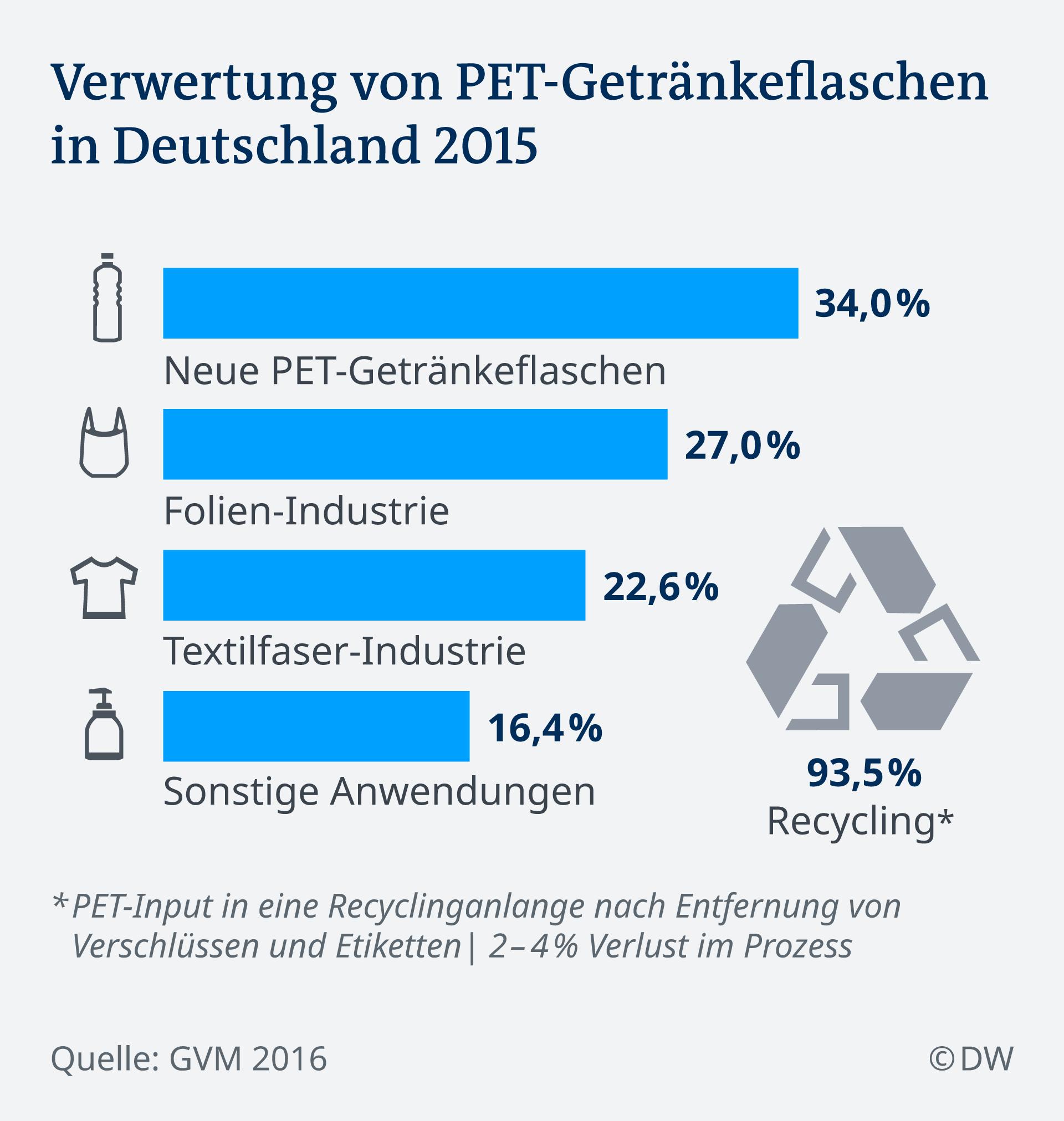 Infografik Verwertung von PET-Getränkeflaschen in Deutschland 2015 DE