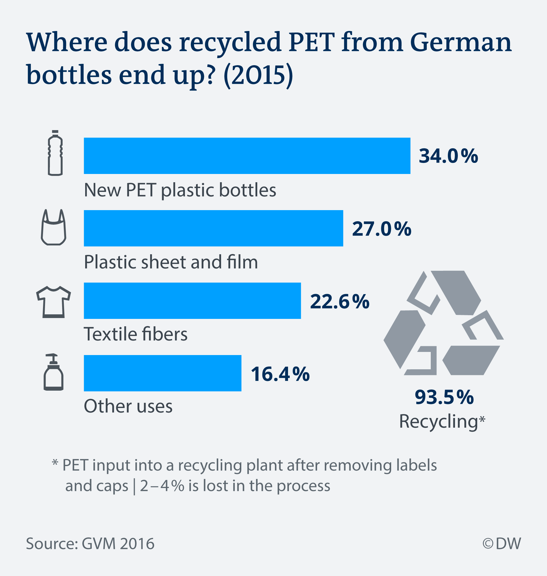 Infographic showing where recycled PET from German bottles ends up