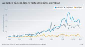 Infografik Extremwetter PT