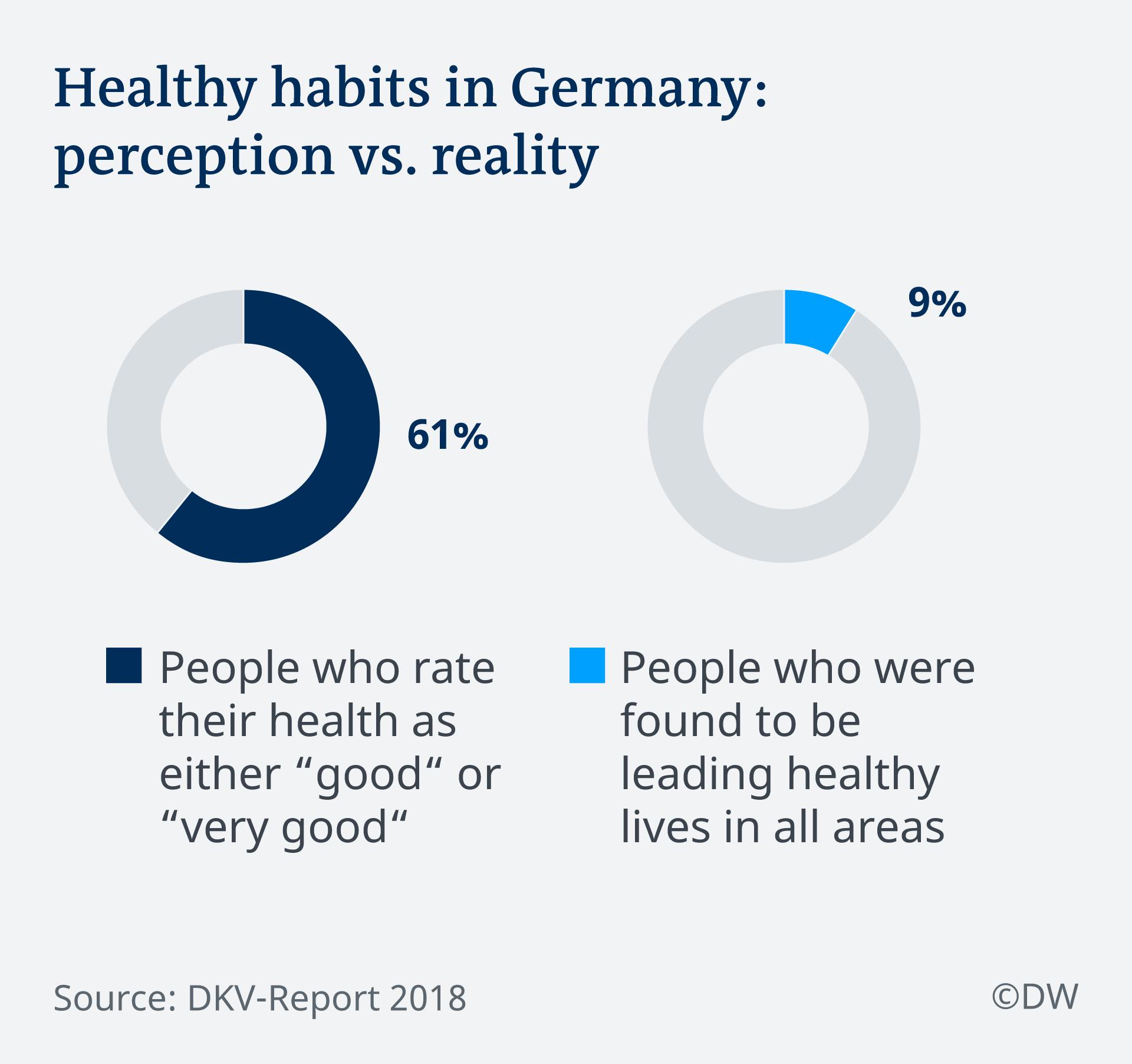 Healthy habits in Germany: perception vs. reality