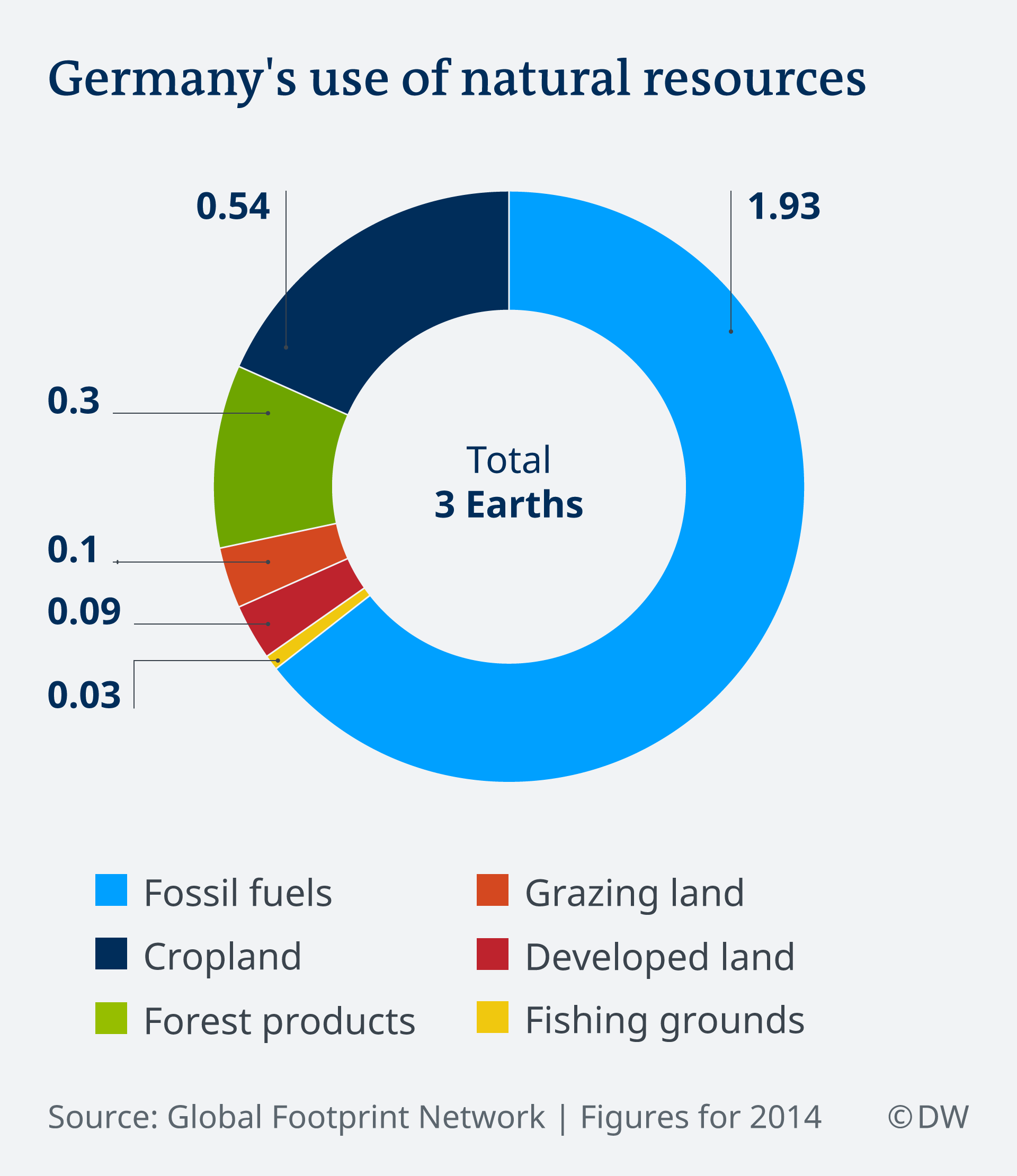 Infographic: Germany's use of natural resources