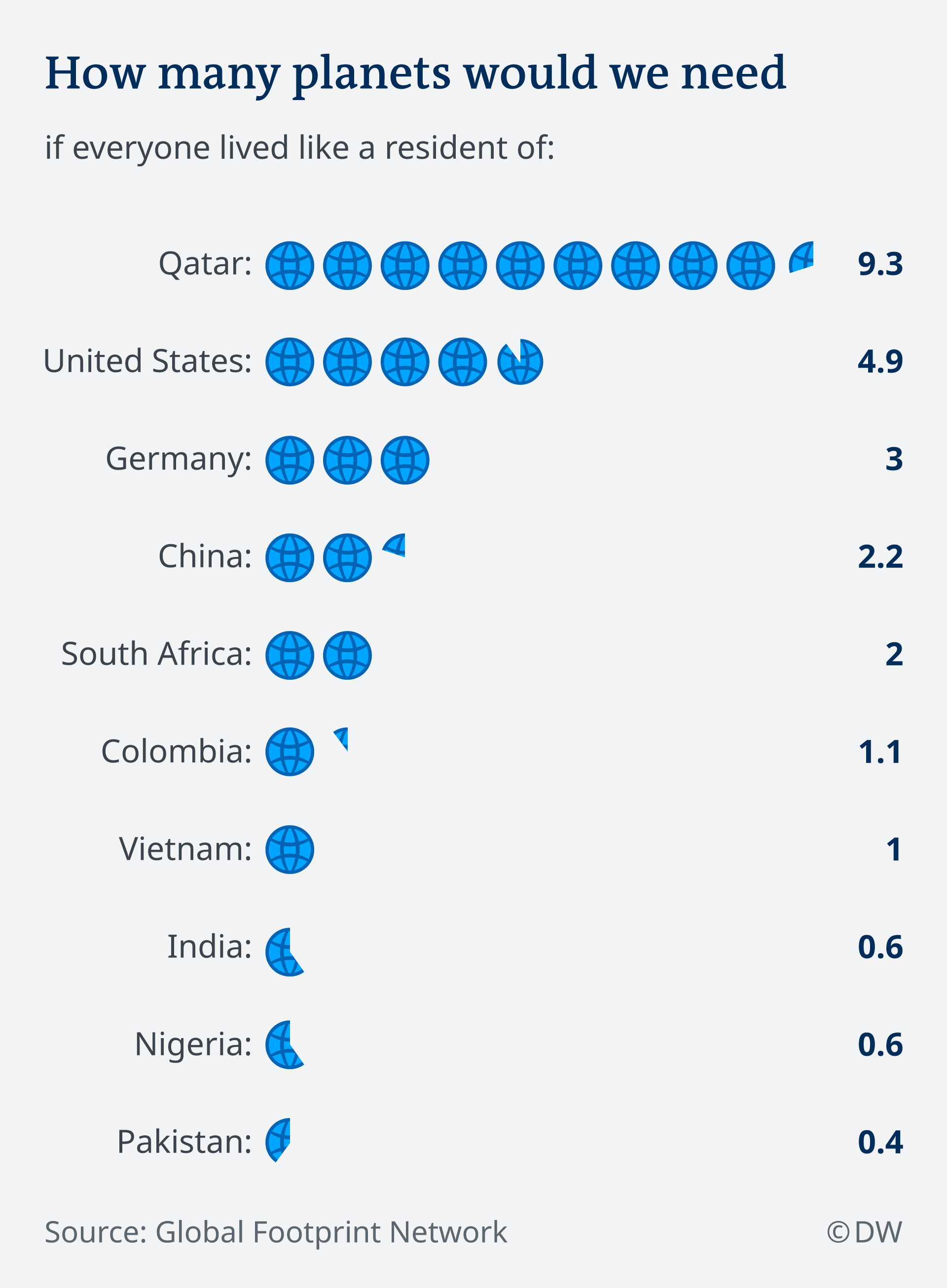 Infographic: Resource use by country