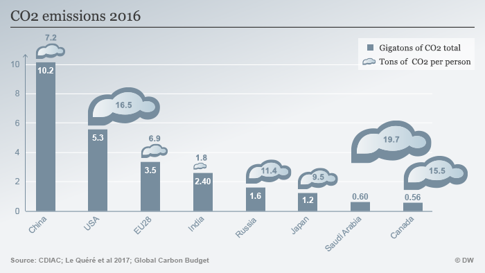Infographic: CO2 emissions in selected countries 2016