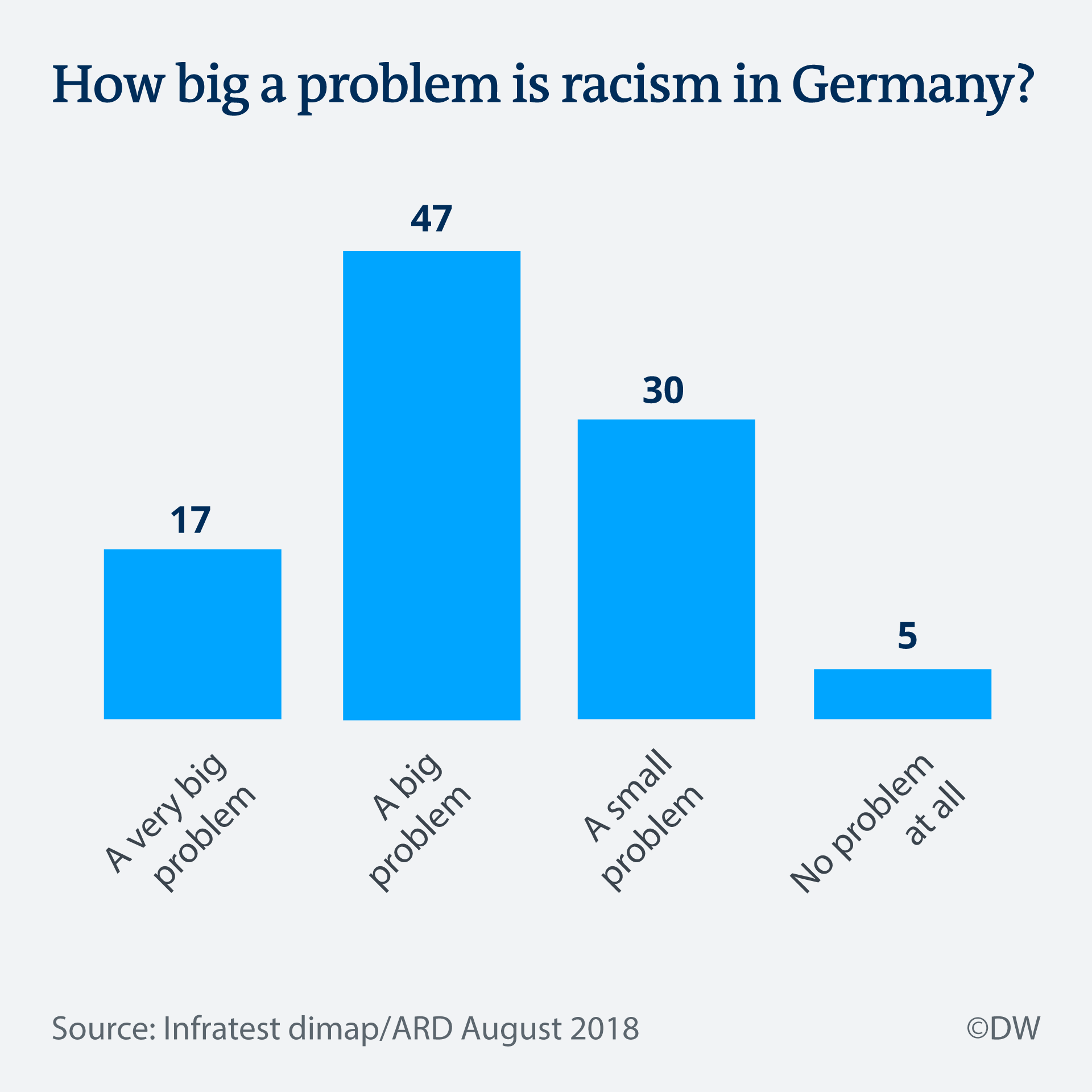 Infographic racism in Germany EN