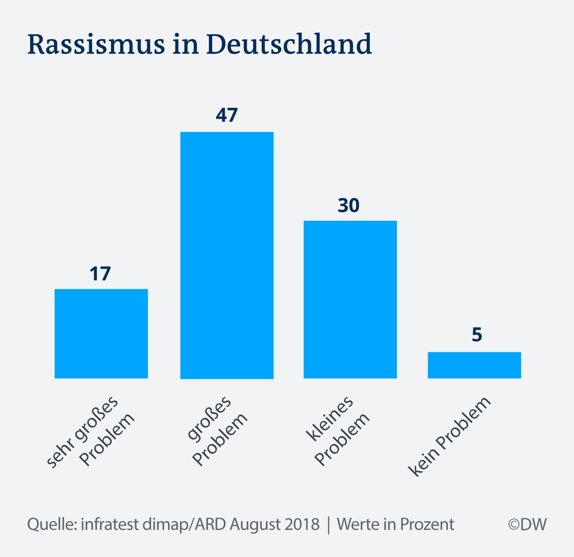 zwei drittel halten rassismus f r ein gro es problem deutschland dw. Black Bedroom Furniture Sets. Home Design Ideas