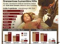 El balance 2008 de donaciones y gastos de Médicos sin Fronteras.