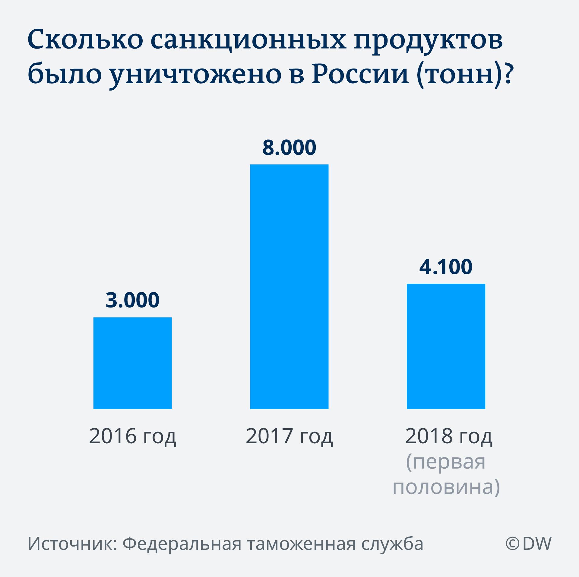 Инфографика: сколько санкционных продуктов было уничтожено в России?