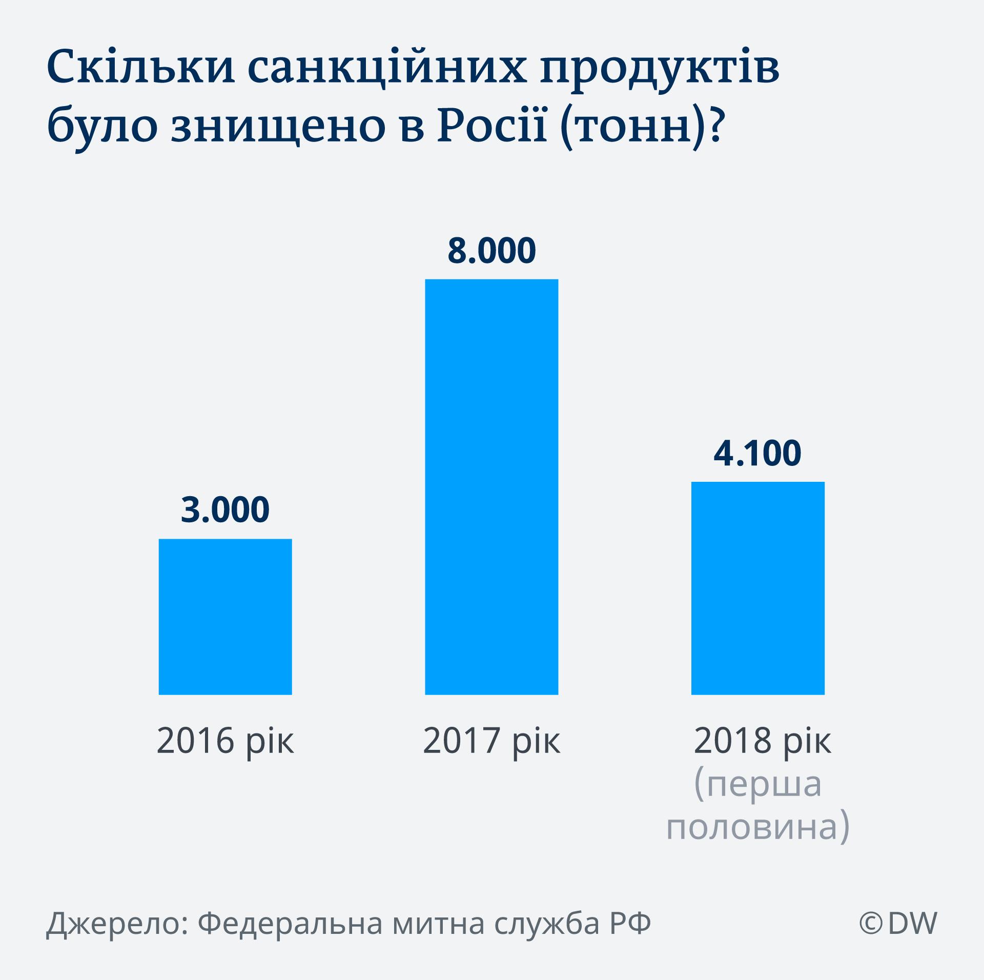 Infografik Zerstörte Sanktionsprodukte Russland UK