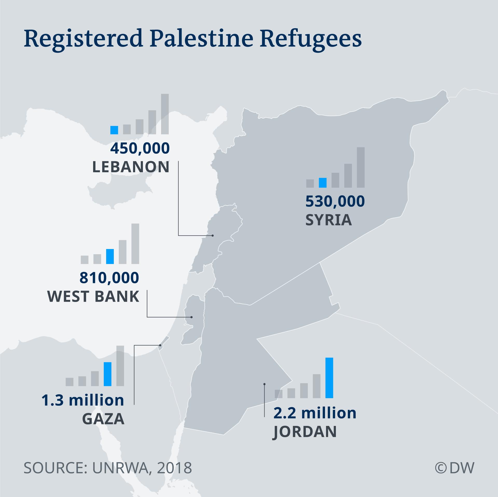 Infografik Registered Palestine Refugees EN