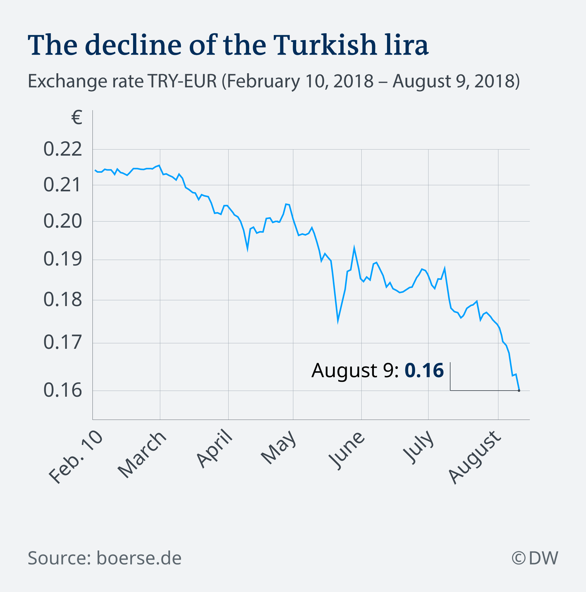 Infografik Wechselkurs türkische Lira zu Euro EN