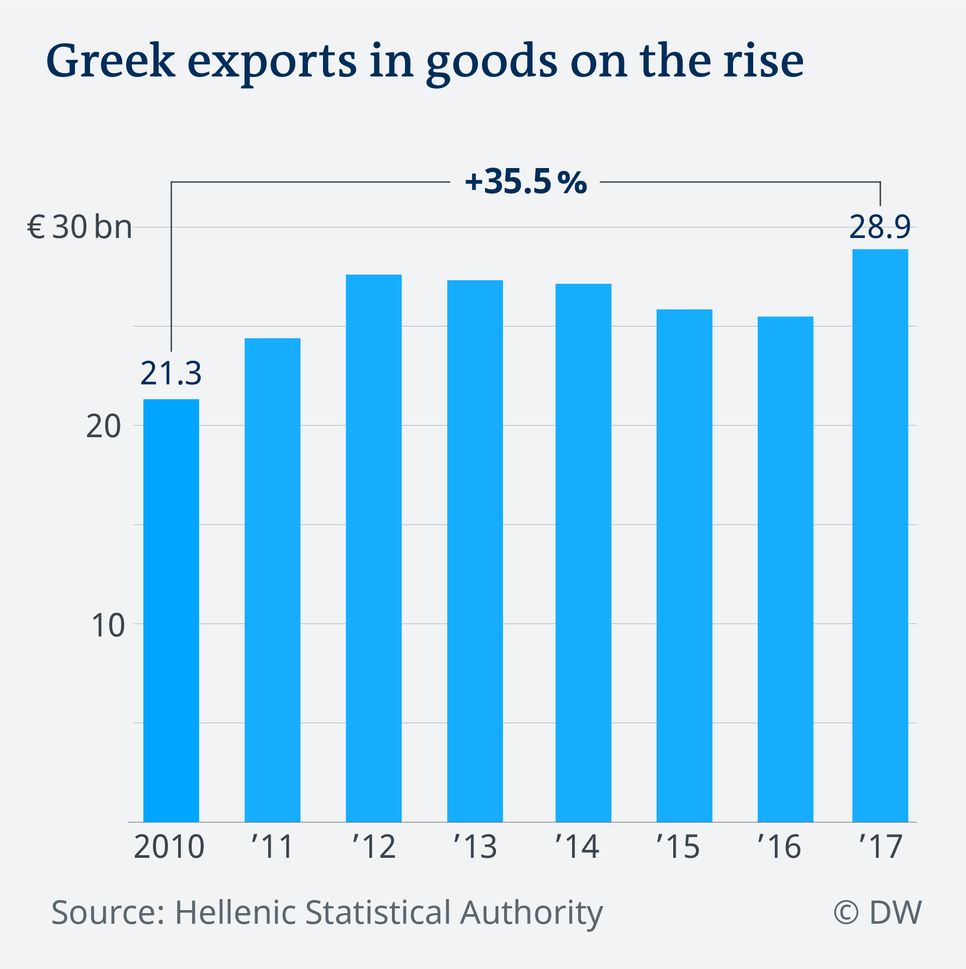 Data visualization Greek exports in goods