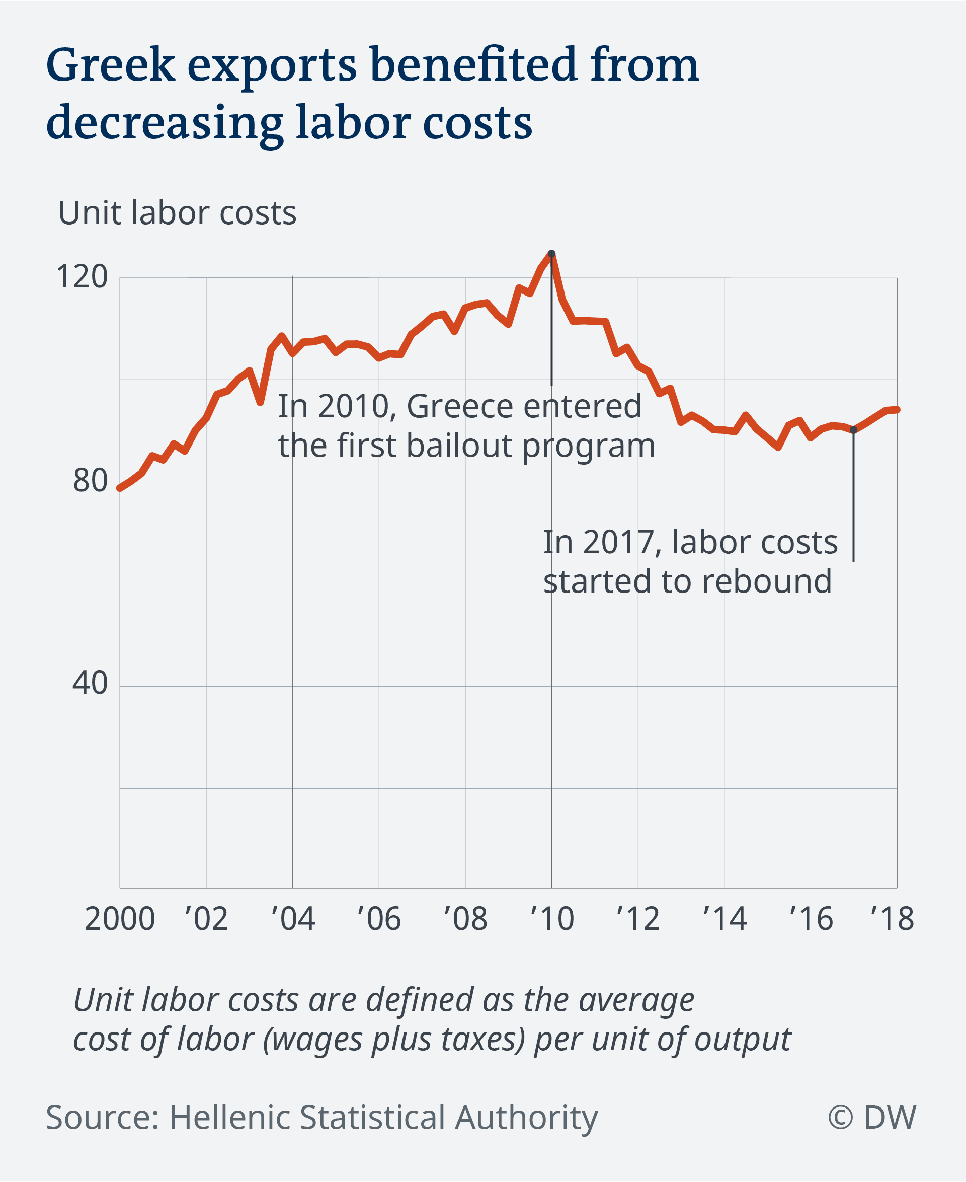 Data visualization Greek labor costs