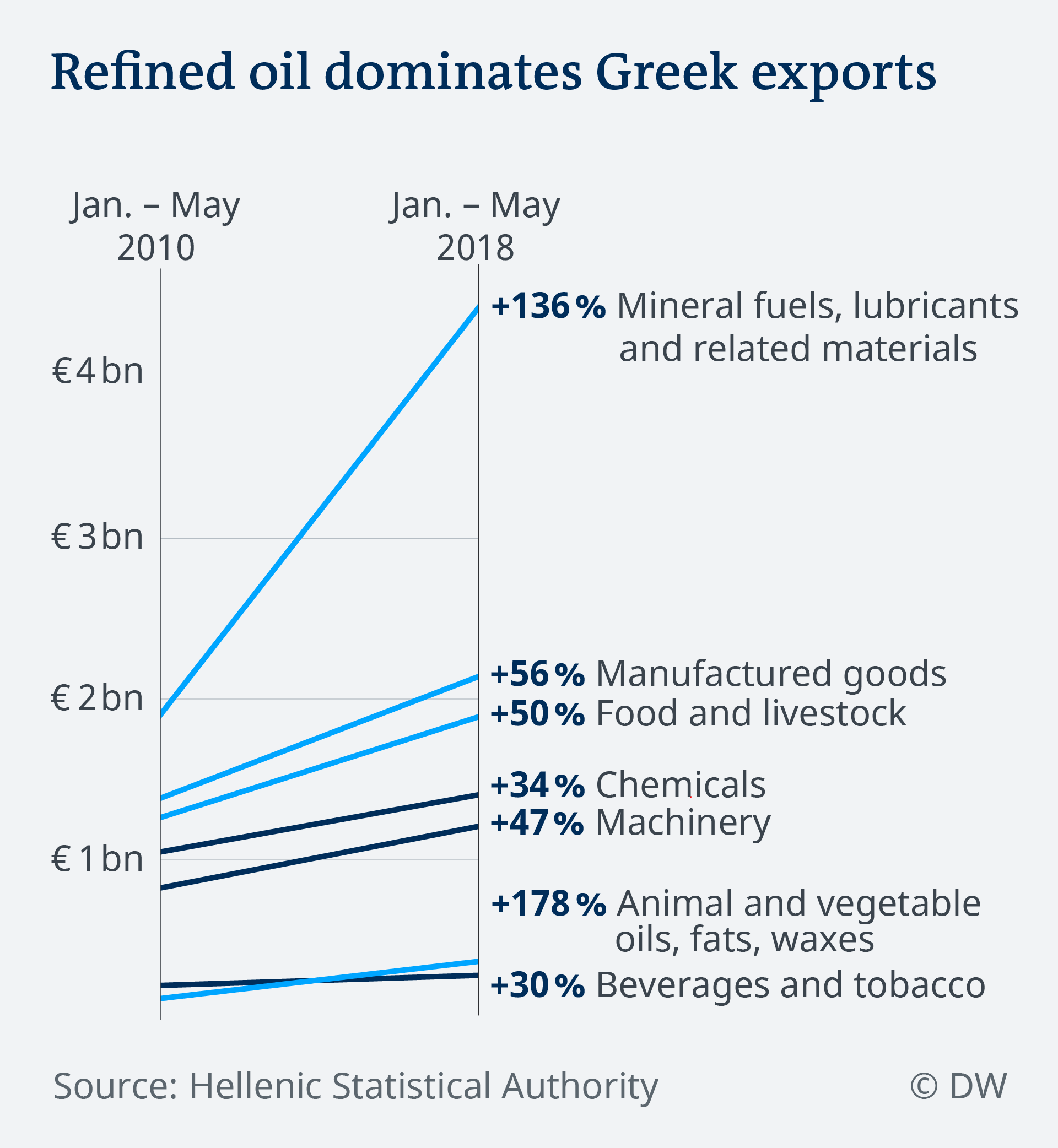 Data visualization Greek exports by sector