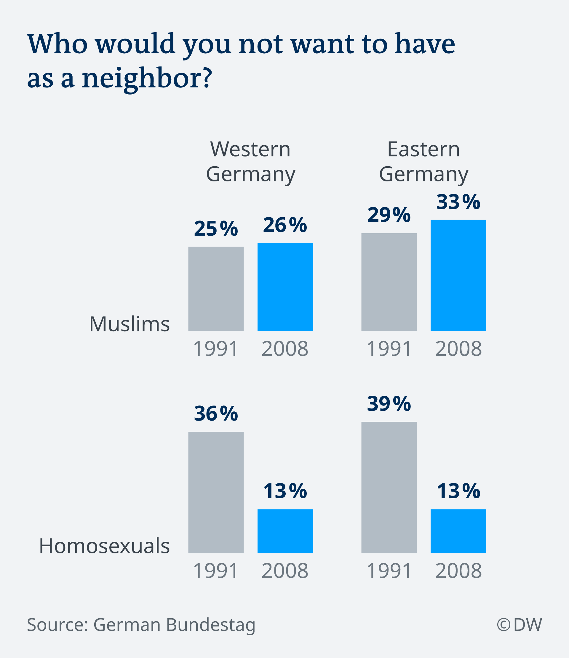 Infografik Who would you not want to have as a neighbor EN