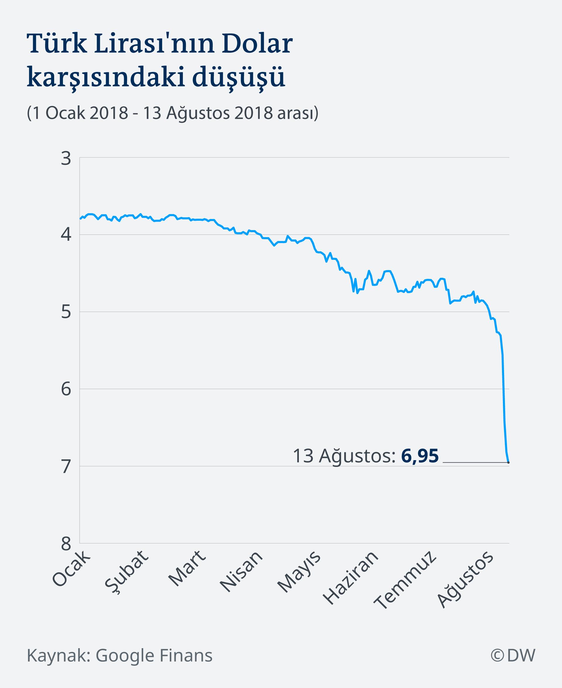Infografik Wechselkurs Lira Dollar TR