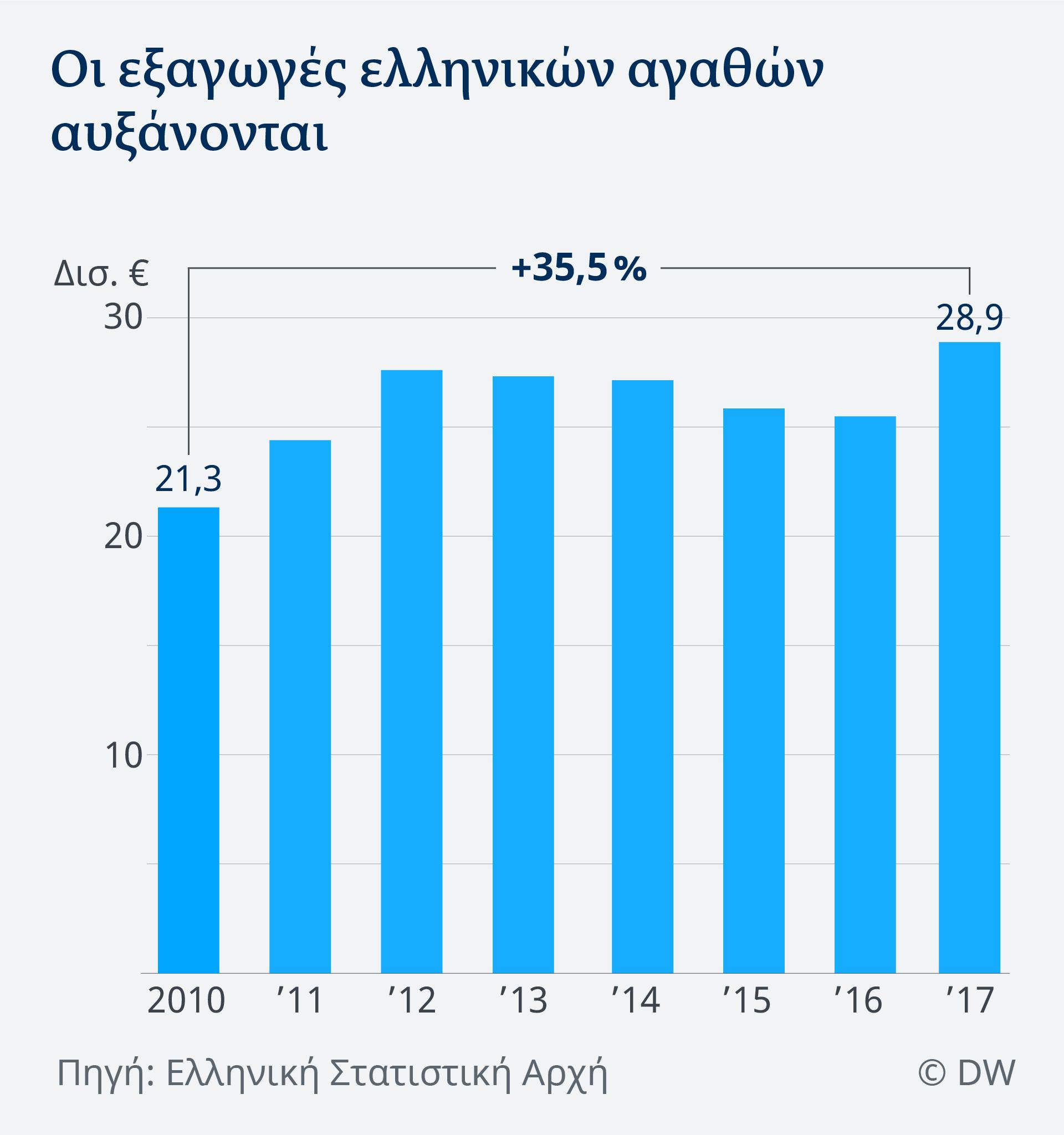Datenvisualisierung Griechisch Exportvolumen Griechenland