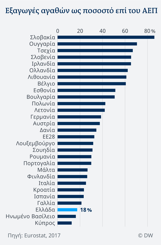 Οι εξαγωγές αγαθών αντιστοιχούν μόλις στο 18% του ΑΕΠ της Ελλάδας όταν ο ευρωπαϊκός μέσος όρος βρίσκεται στο 33%. Πολύ μεγαλύτερο ρόλο παίζουν οι εξαγωγές στις πρώην χώρες της κρίσης Πορτογαλία (30%) και Ιρλανδία (66%).