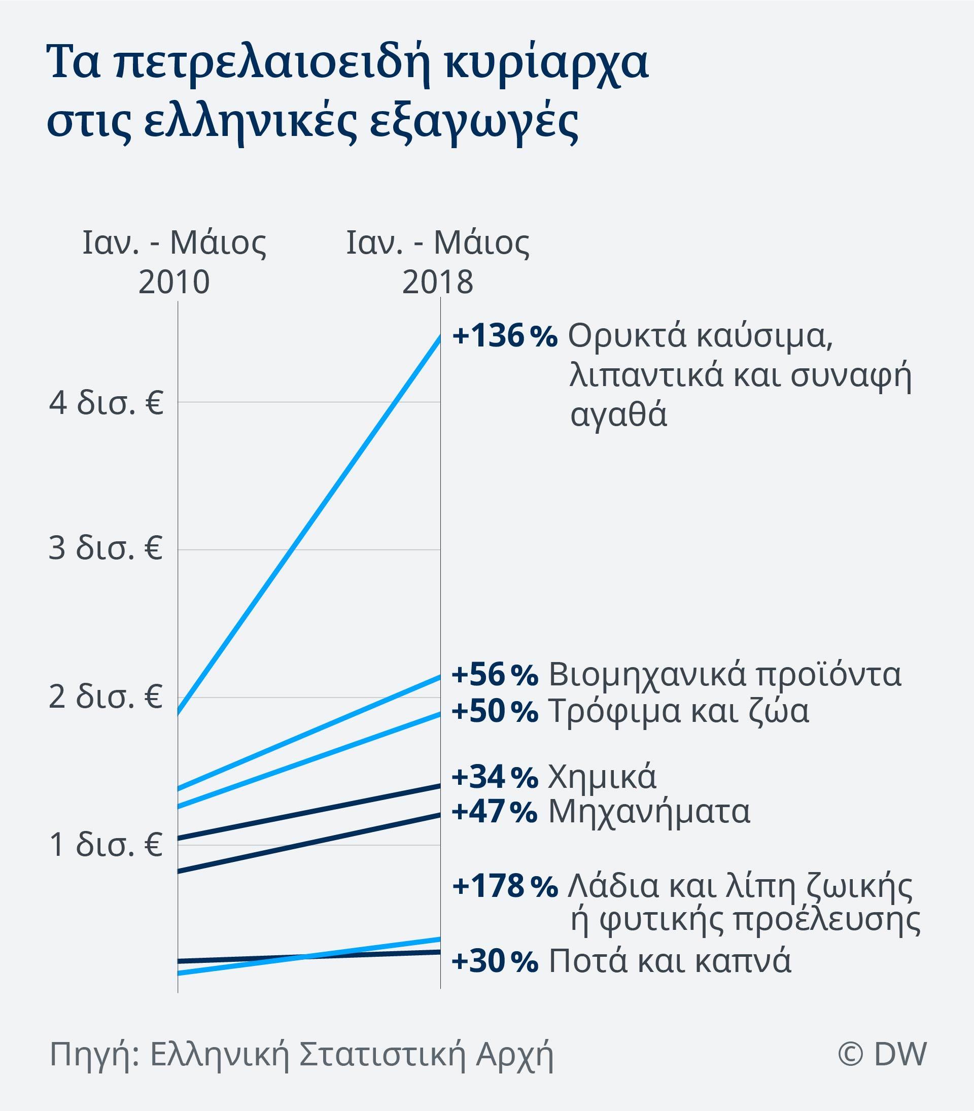 Εσφαλμένα οι περισσότεροι νομίζουν ότι η Ελλάδα εξάγει κυρίως αγροτικά προϊόντα