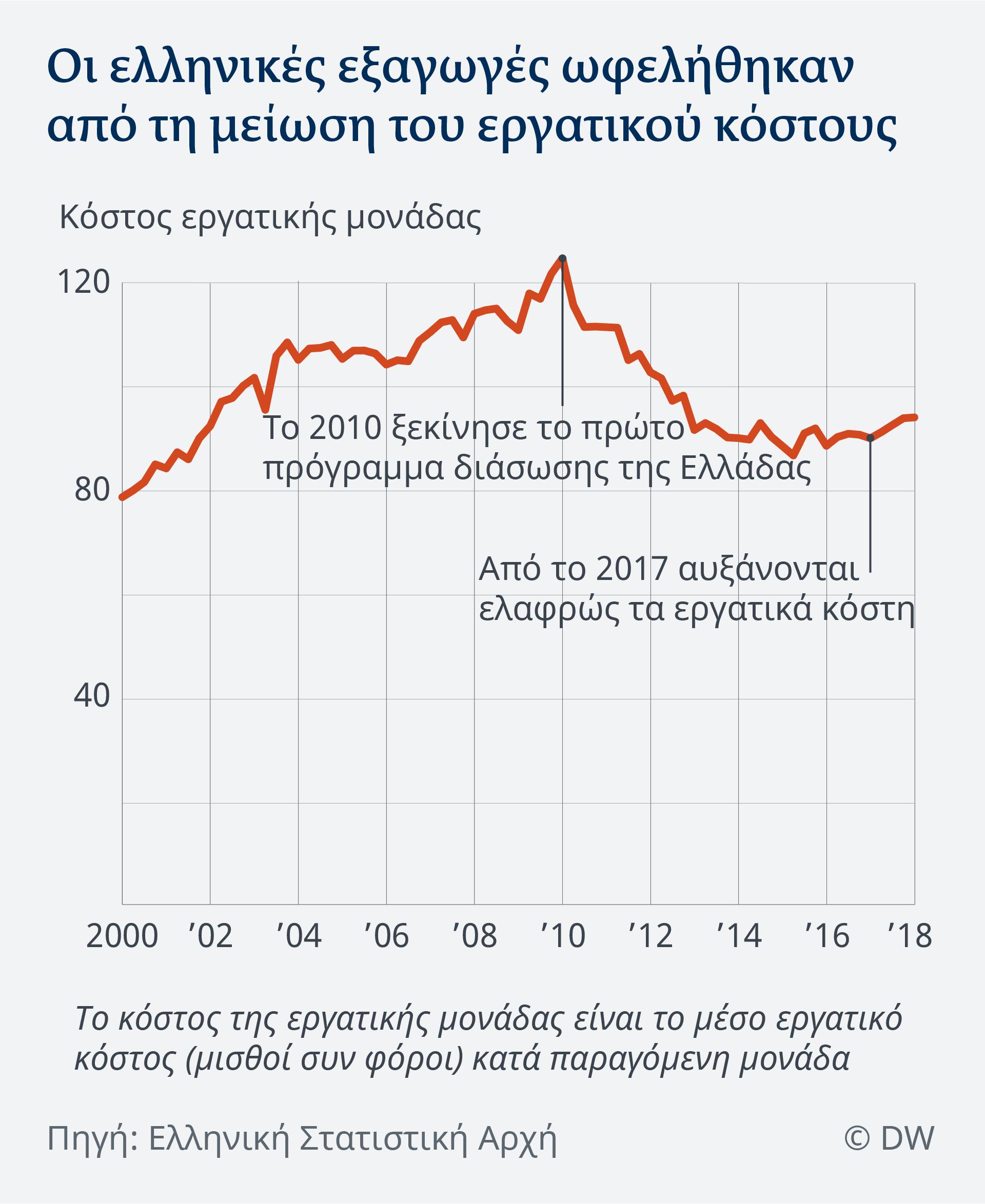 Οι ελληνικές εξαγωγές ωφελούνται από τη δραστική μείωση του εργατικού κόστους που από το 2010 συρρικνώθηκε κατά 30%