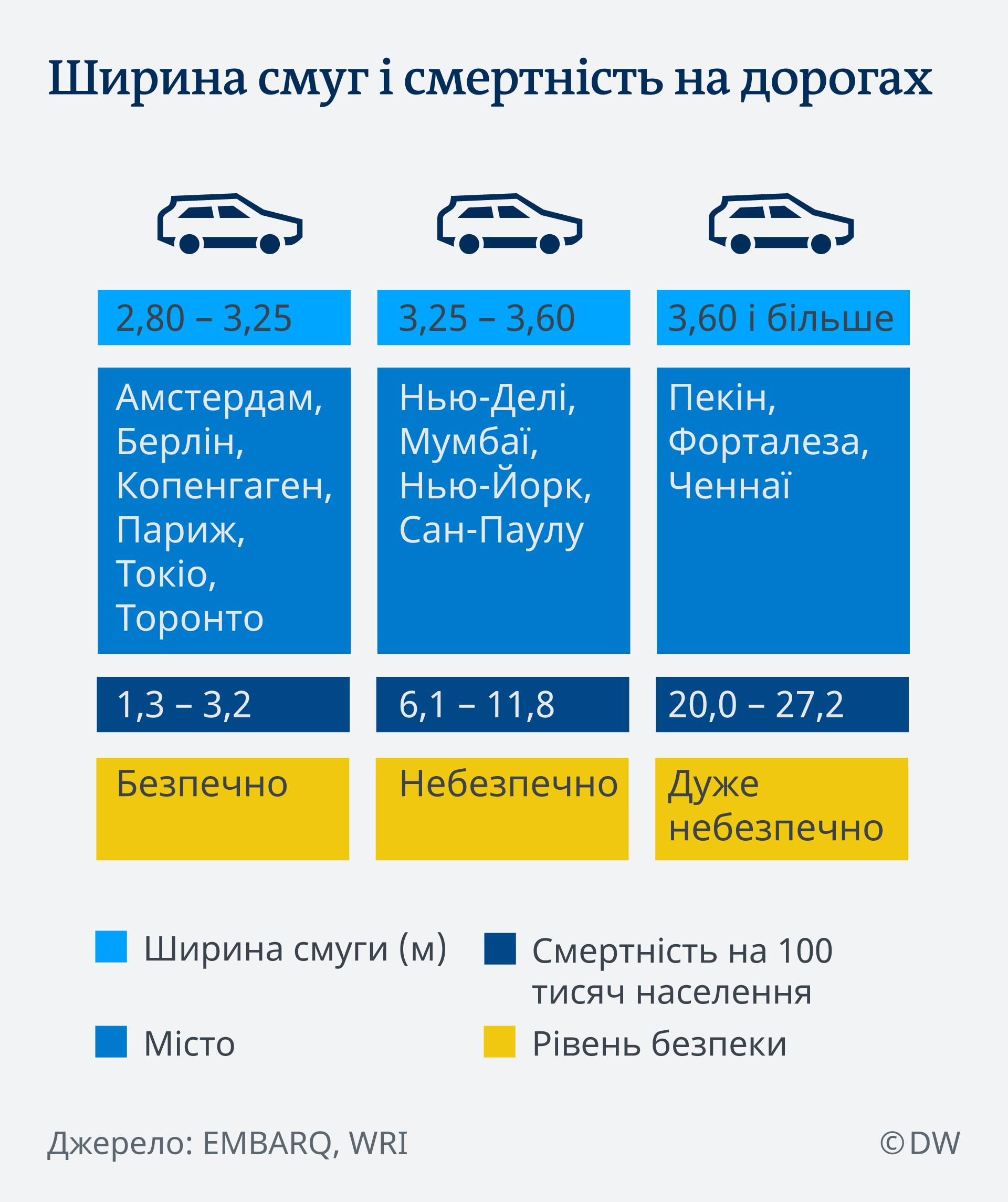 Infografik Selbstfahrende Autos UK