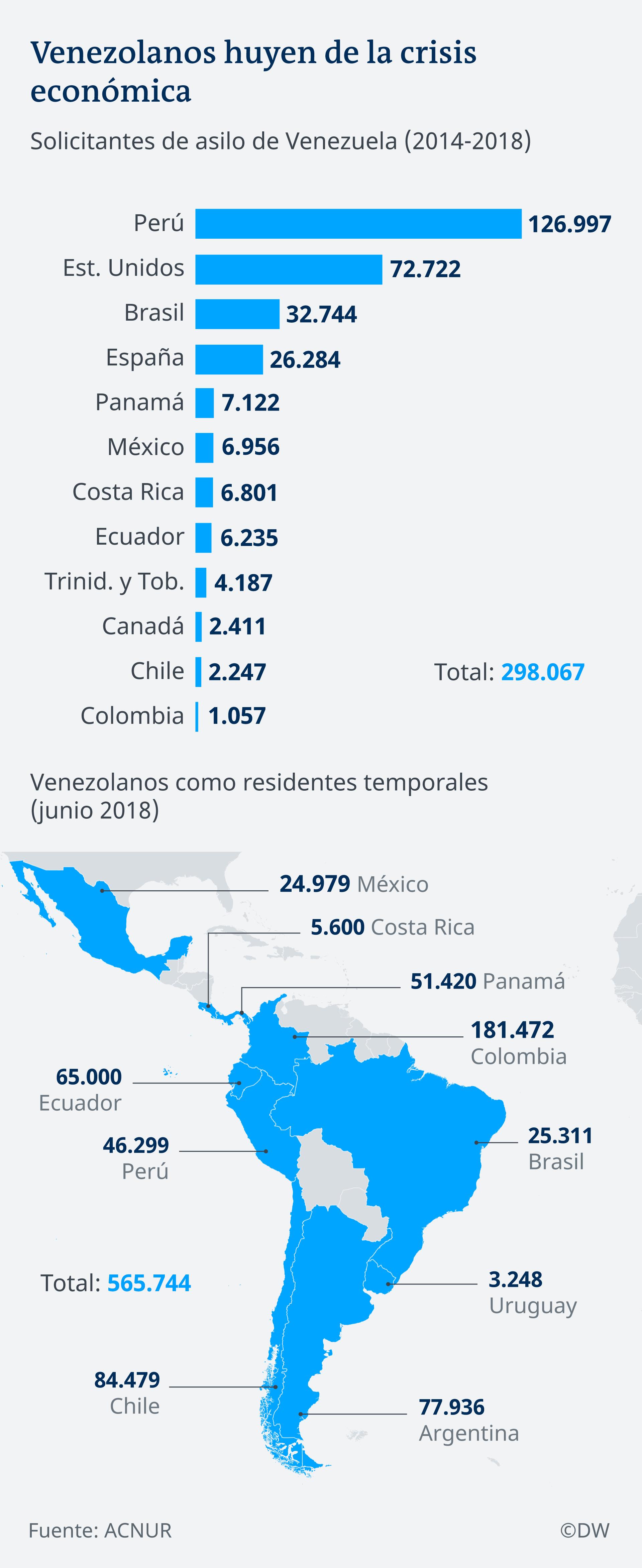 Infografik Karte Venezolaner fliehen vor Wirtschaftskrise ES