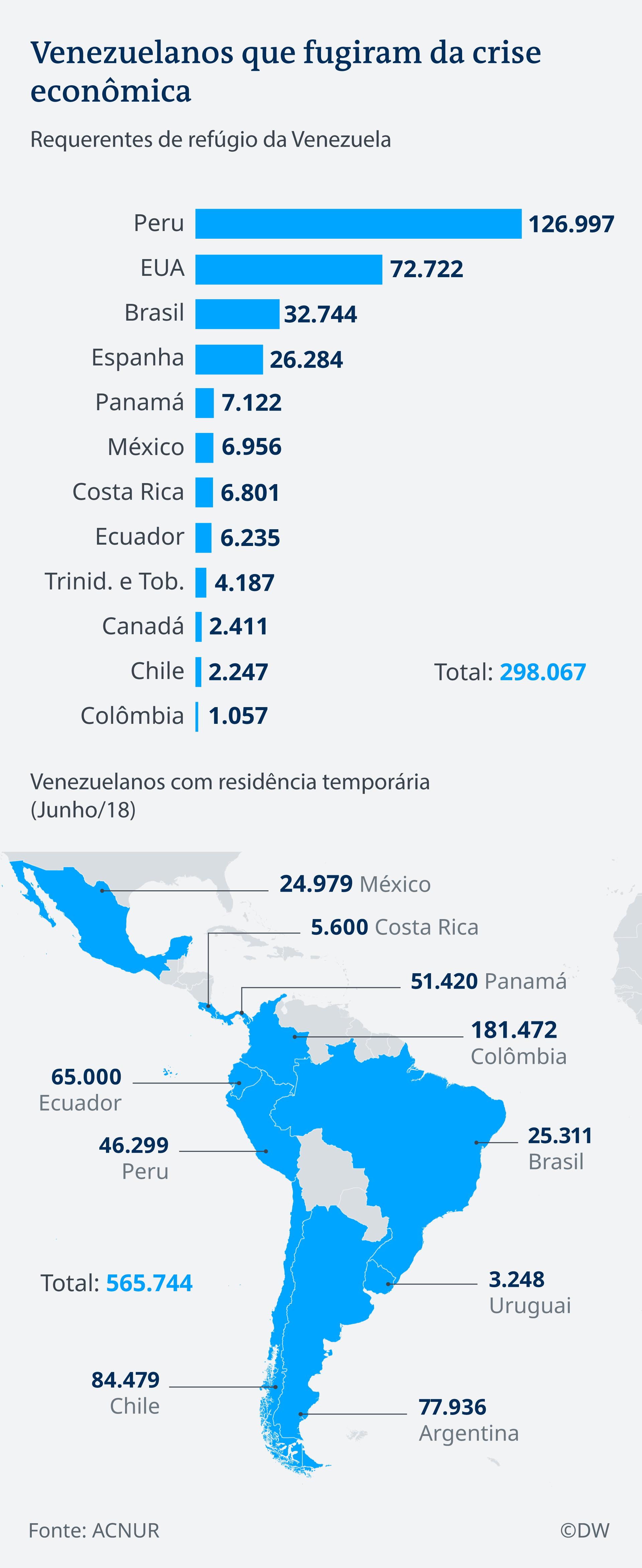 Venezuelanos que fugiram da crise econômica: gráfico