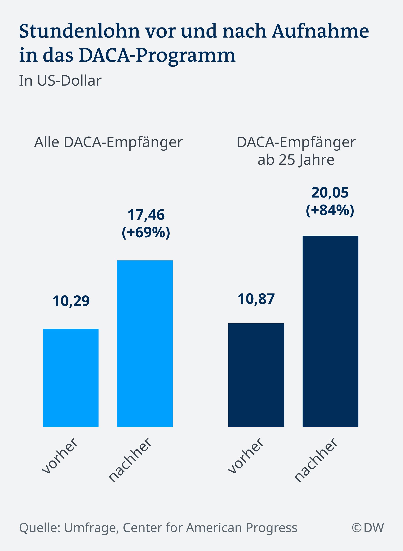 Infografik DACA Stundenlohn DE