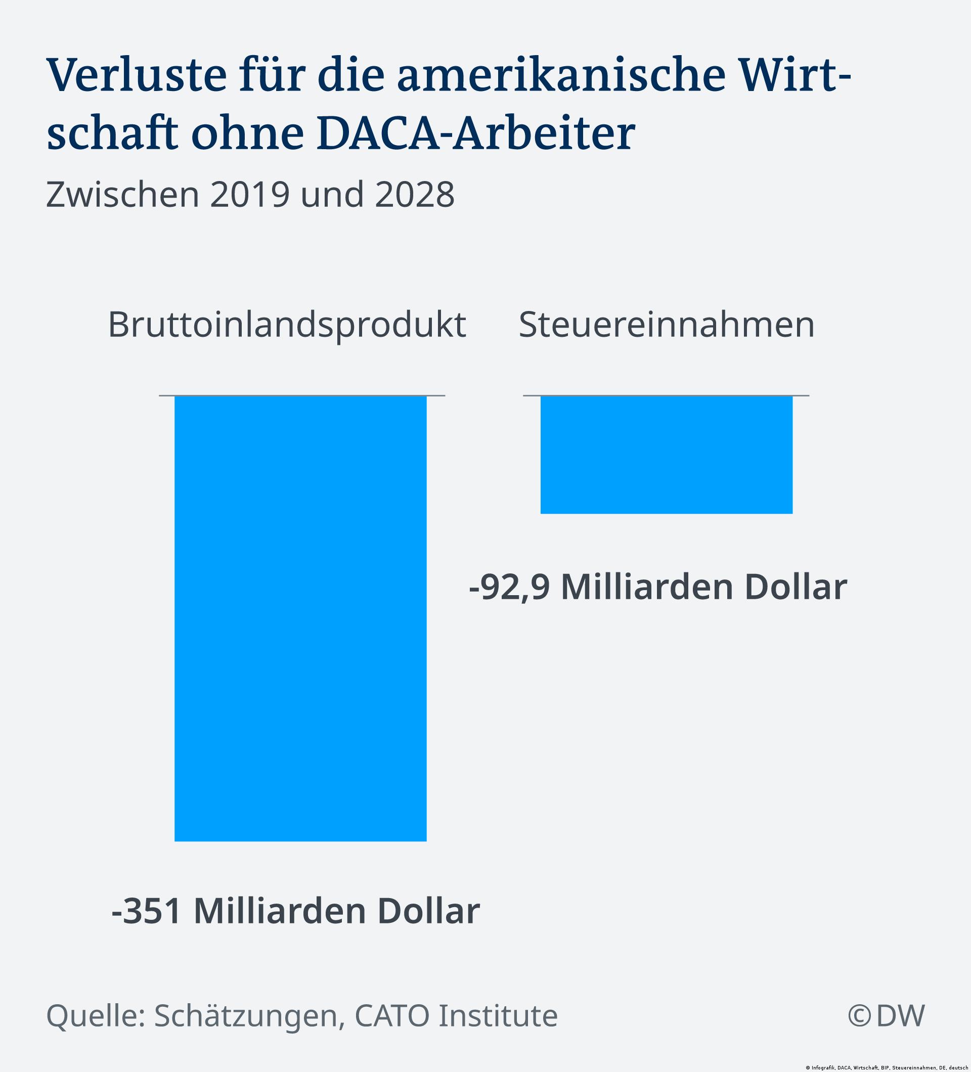Infografik DACA Wirtschaft DE