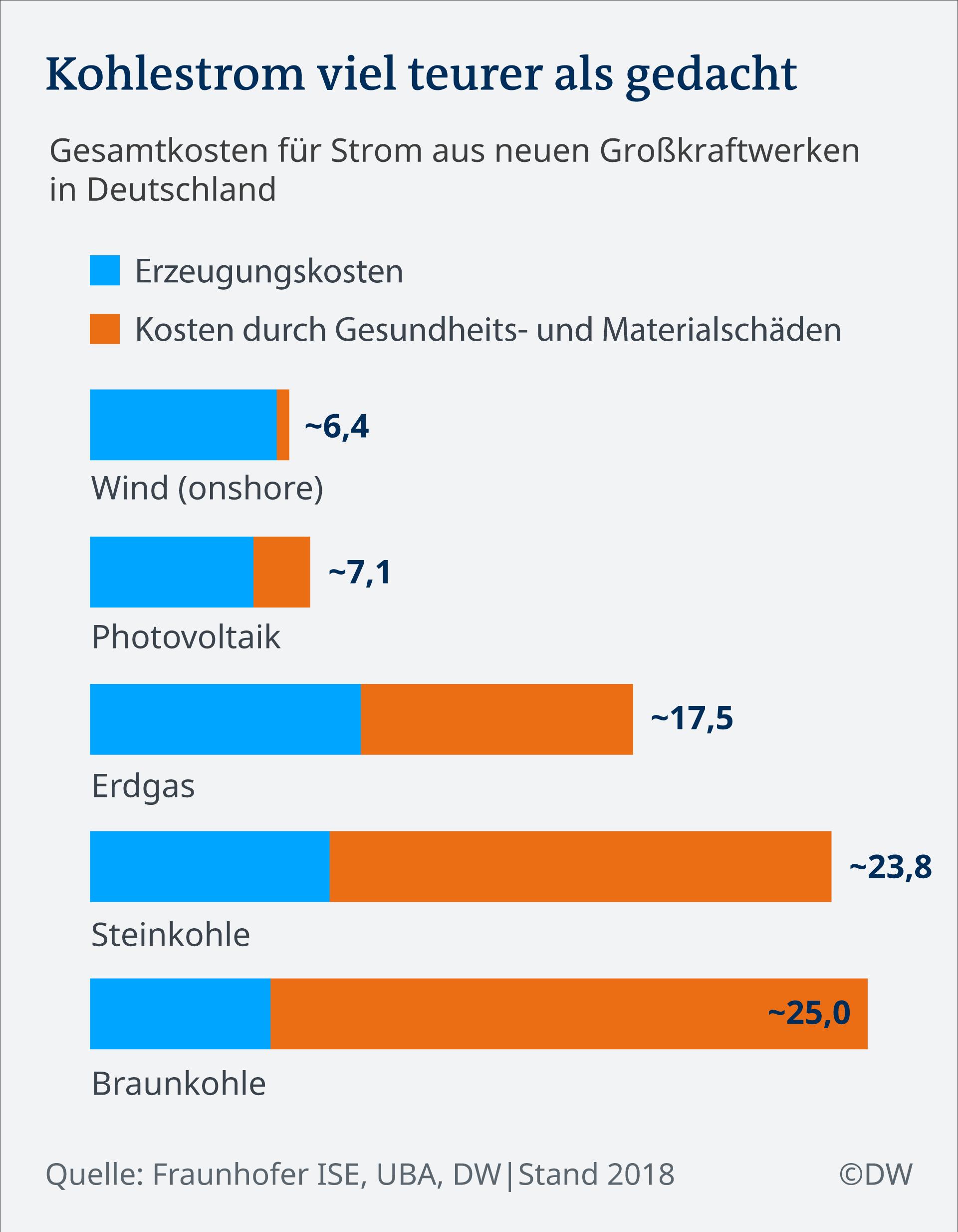 Infografik Kohlestrom teurer als gedacht DE