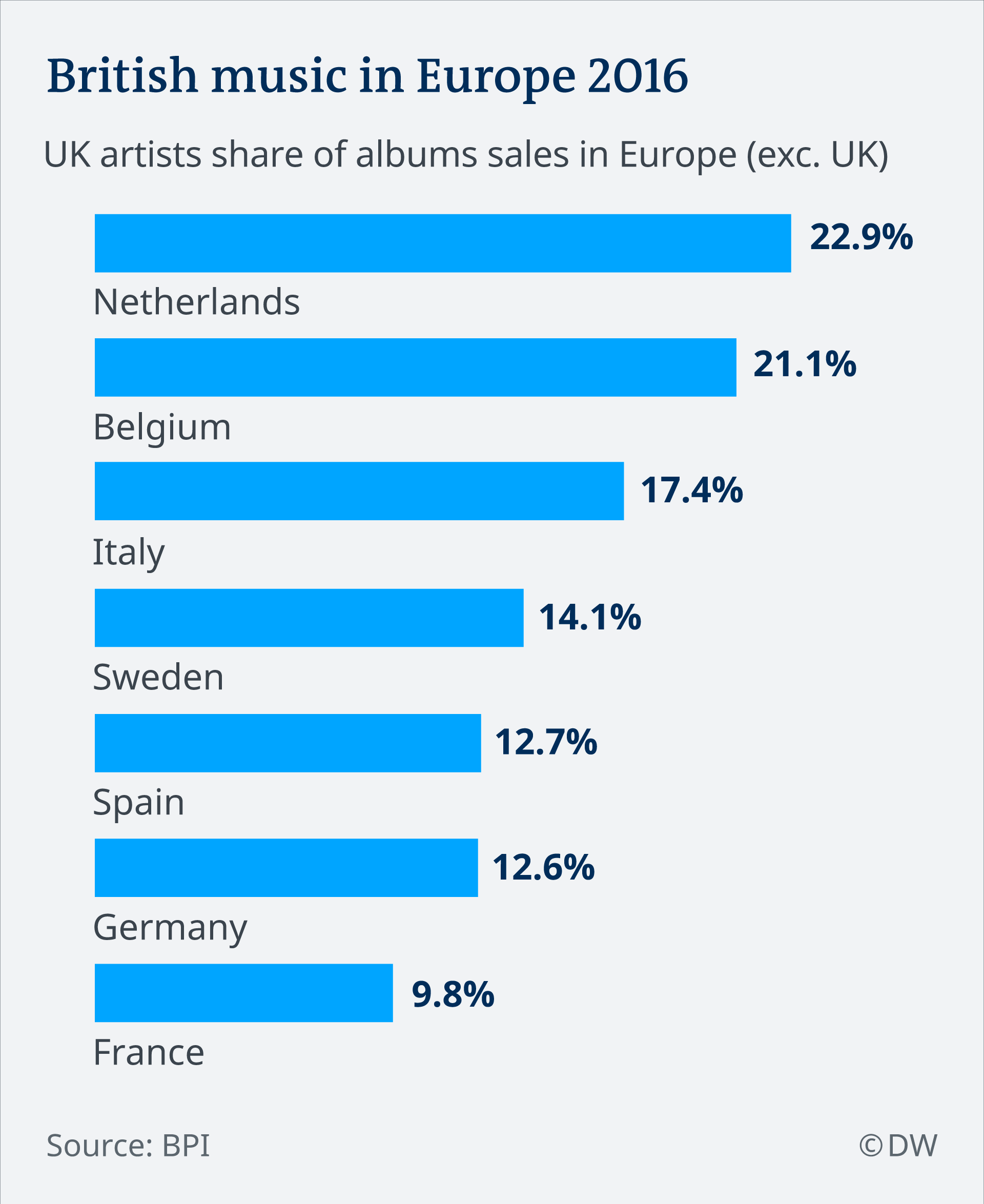 Bar chart showing UK artists' share of album sales in Europe