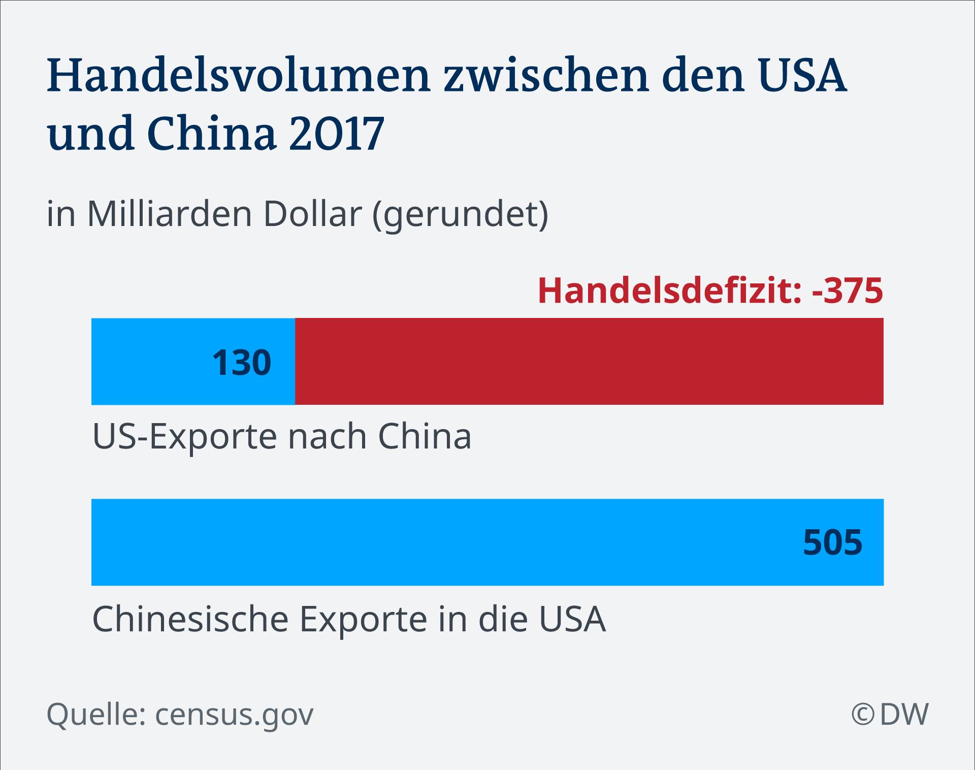 Infografik Handel zwischen USA und China DE
