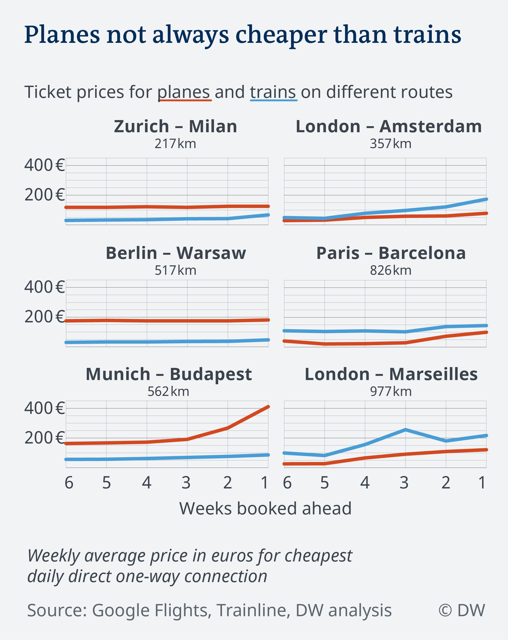 Grafika o rezultatima istraživanja cijena letova i vožnje vlakom na europskim destinacijama