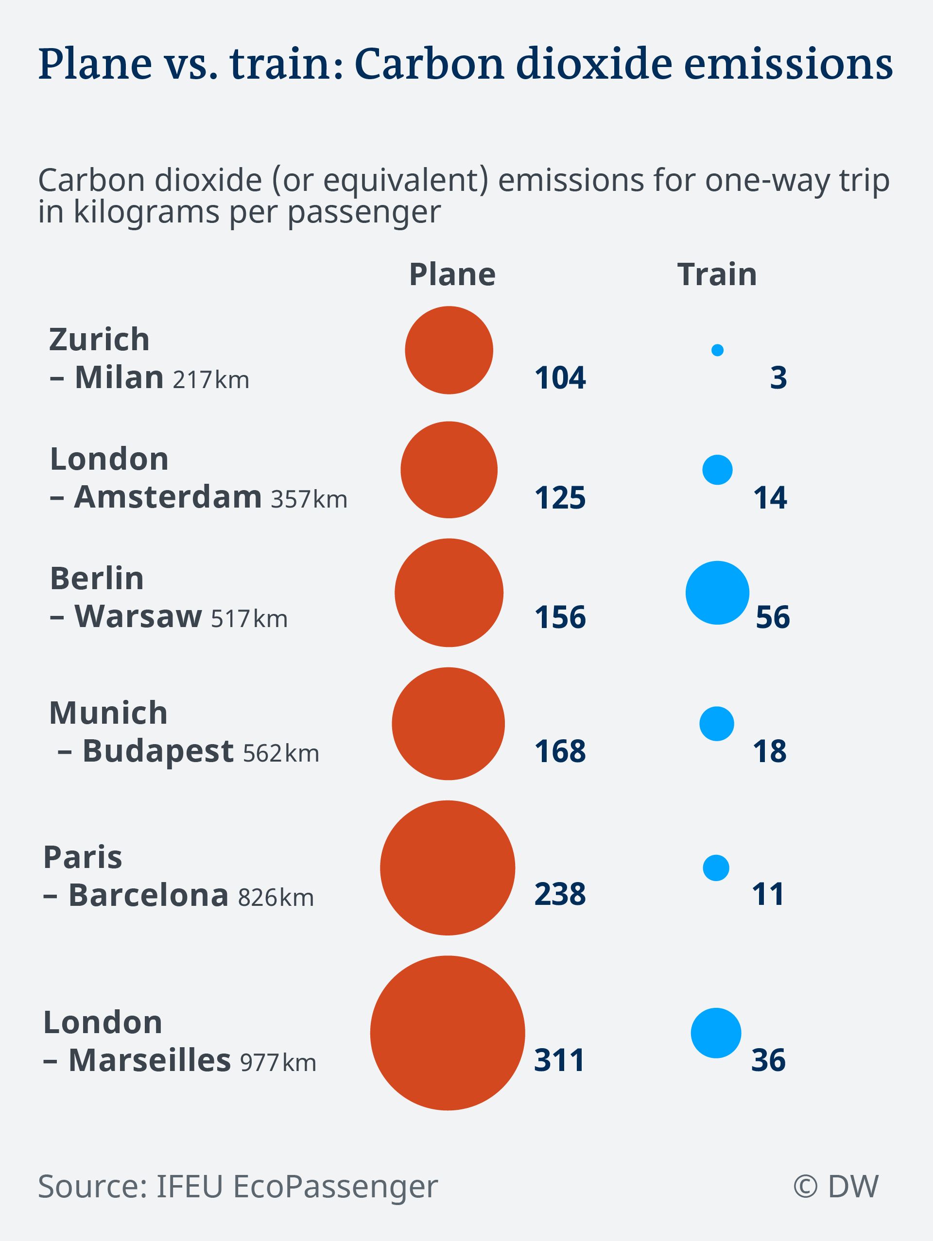 Data visualization: CO2 emissions of trains vs planes