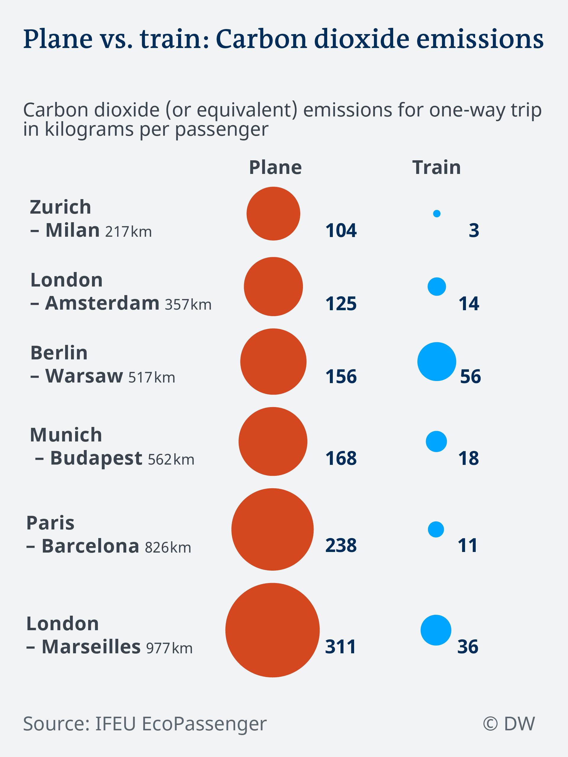 Data visualization CO2 emissions trains vs planes