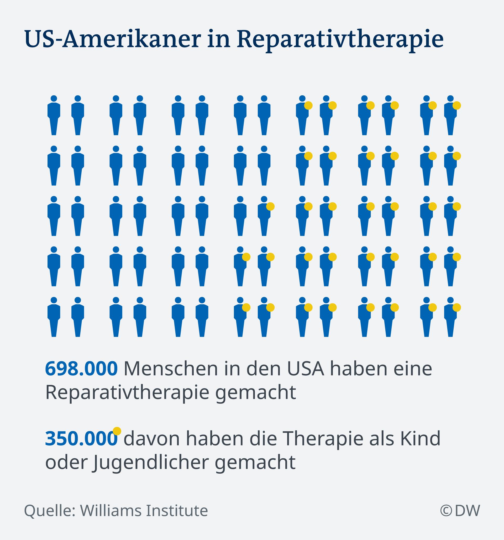 Infografik US-Amerikaner in Reparativtherapie DE