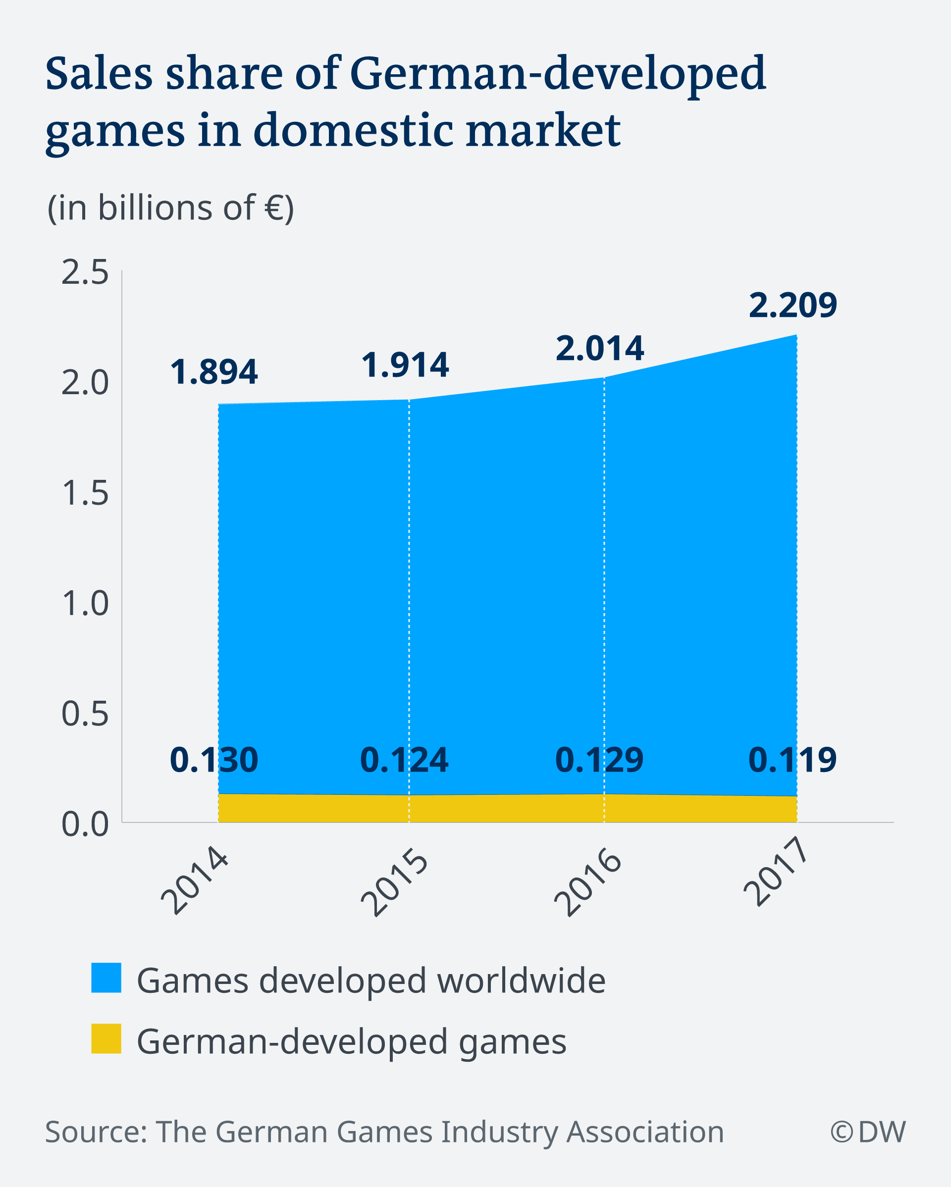 Infographic showing domestic market share of games vs. German-developed games